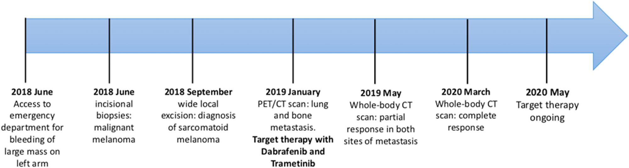Timeline of patient's medical history.