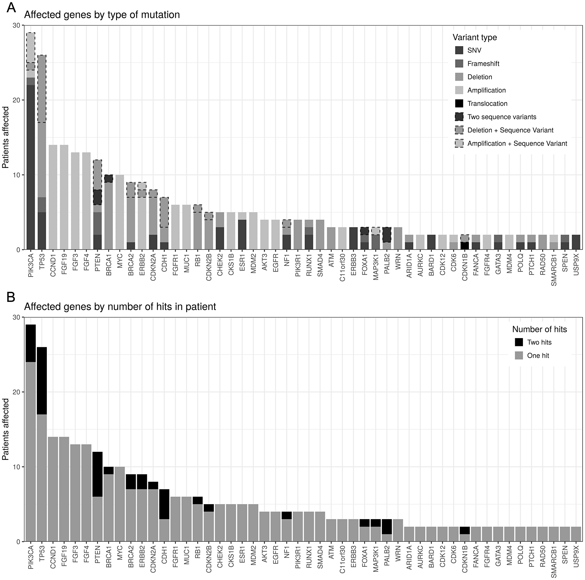 Genes with reported mutations order by number of patients affected.
