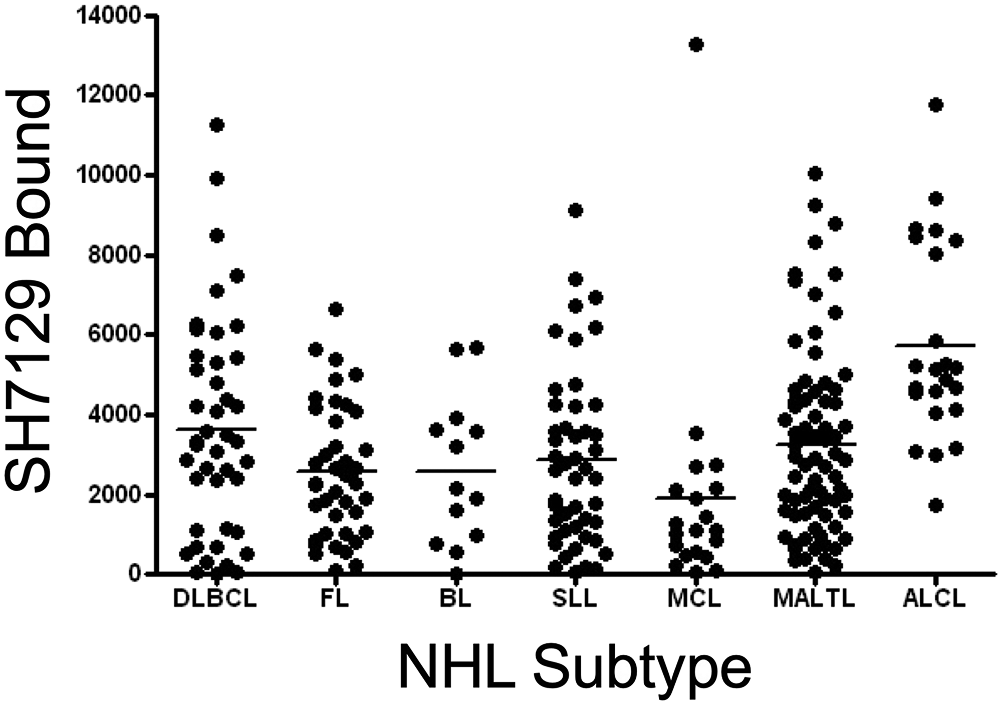 Tumor to tumor variability in SH7129 binding to seven types of NHL.