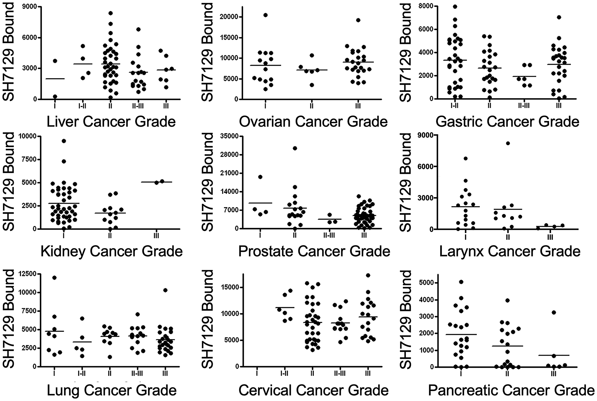 Comparison of SH7129 binding to nine cancers by grade.