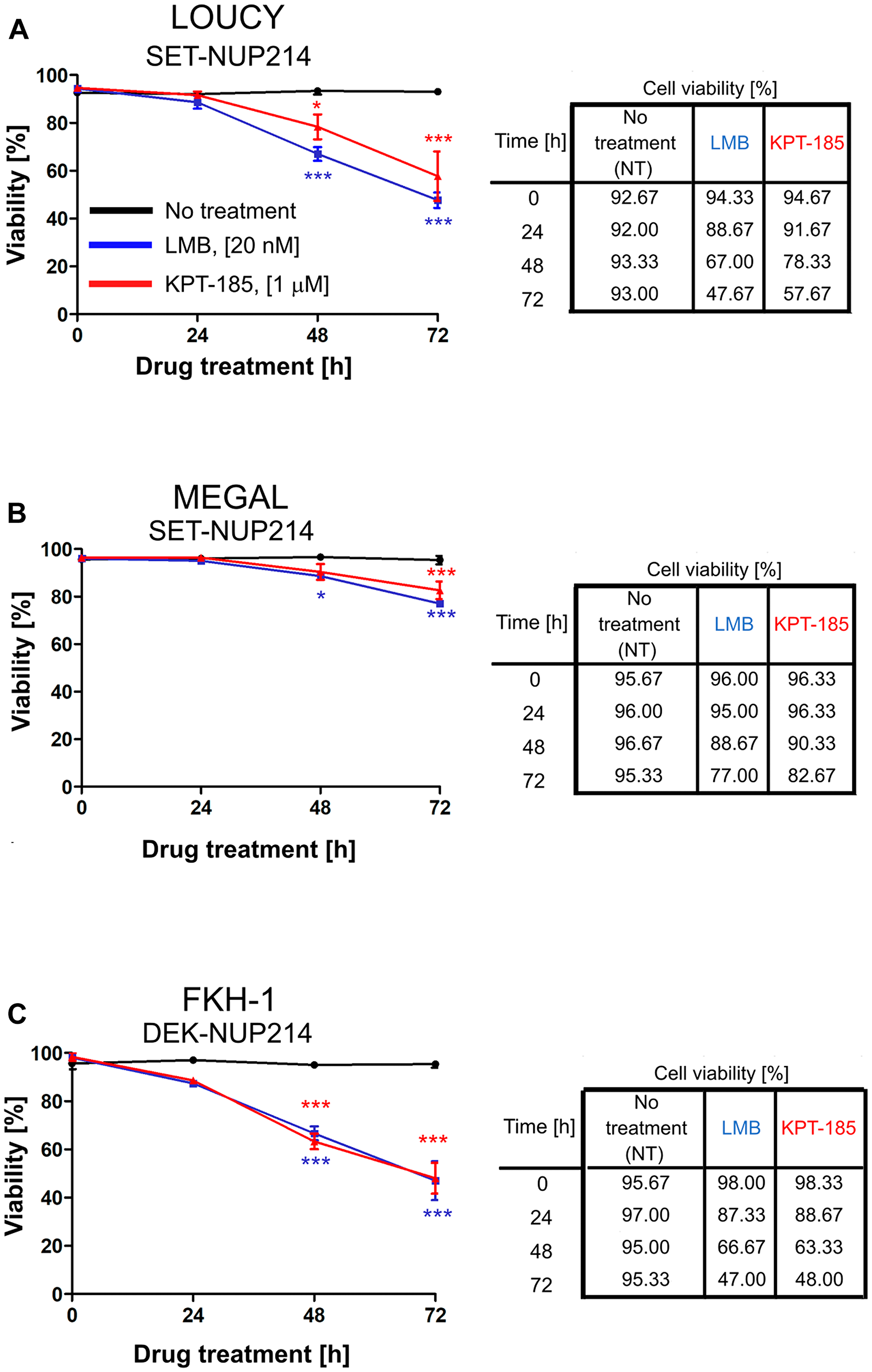 Inhibition of CRM1-mediated nuclear export reduces cell viability.