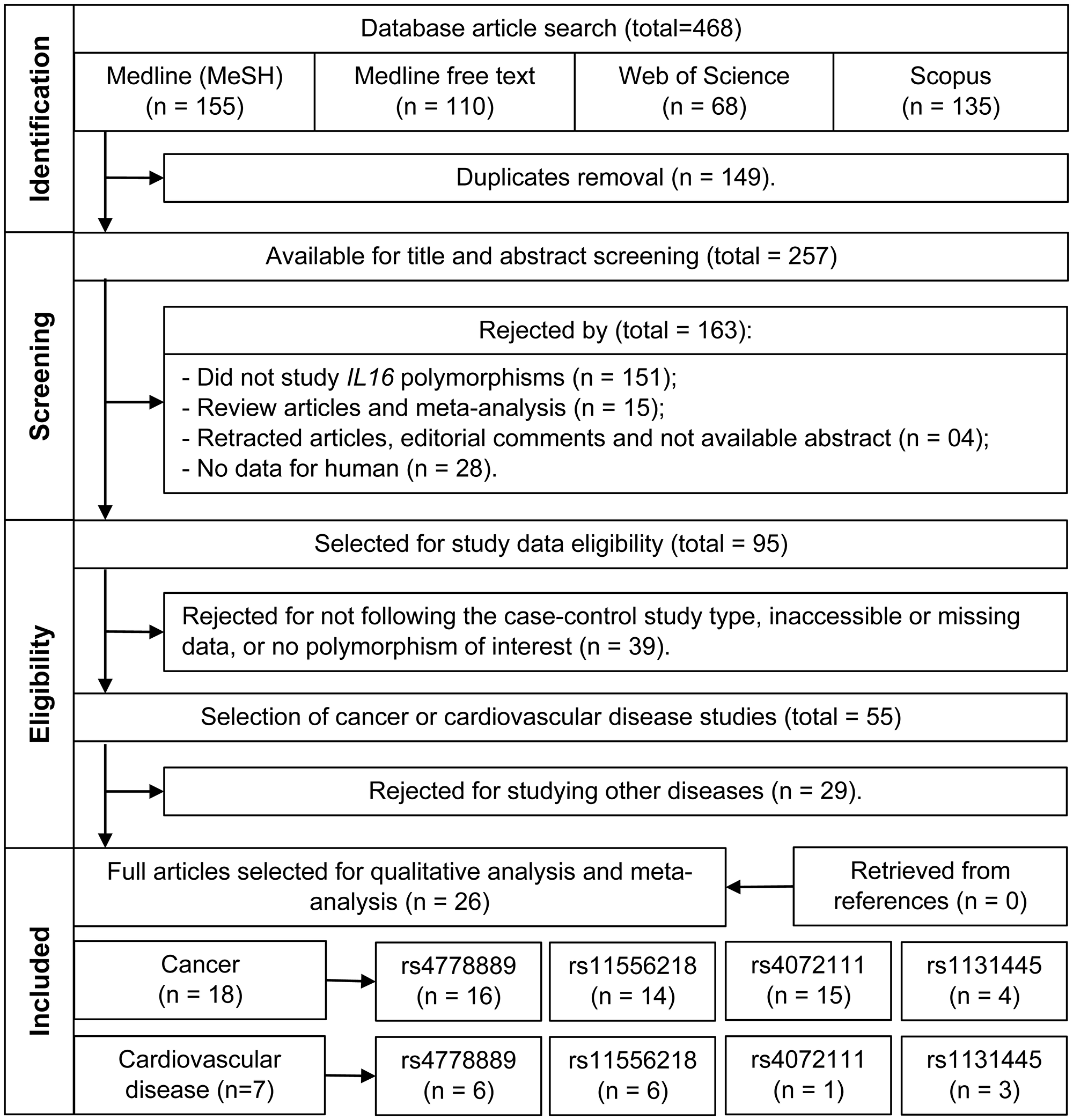 Flowchart of the studies selection.