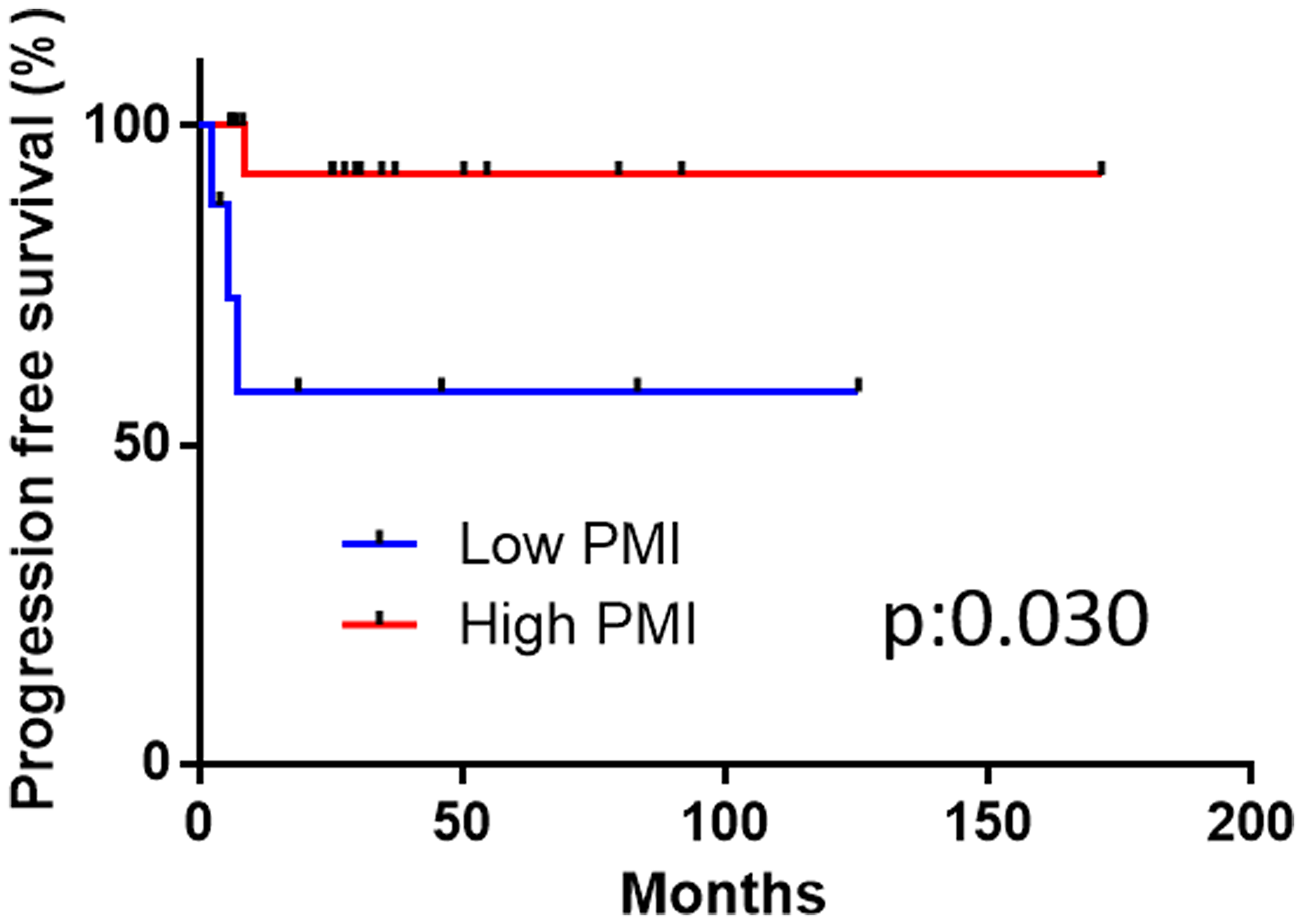 The disease-specific survival in the high and low psoas muscle index (PMI) groups.