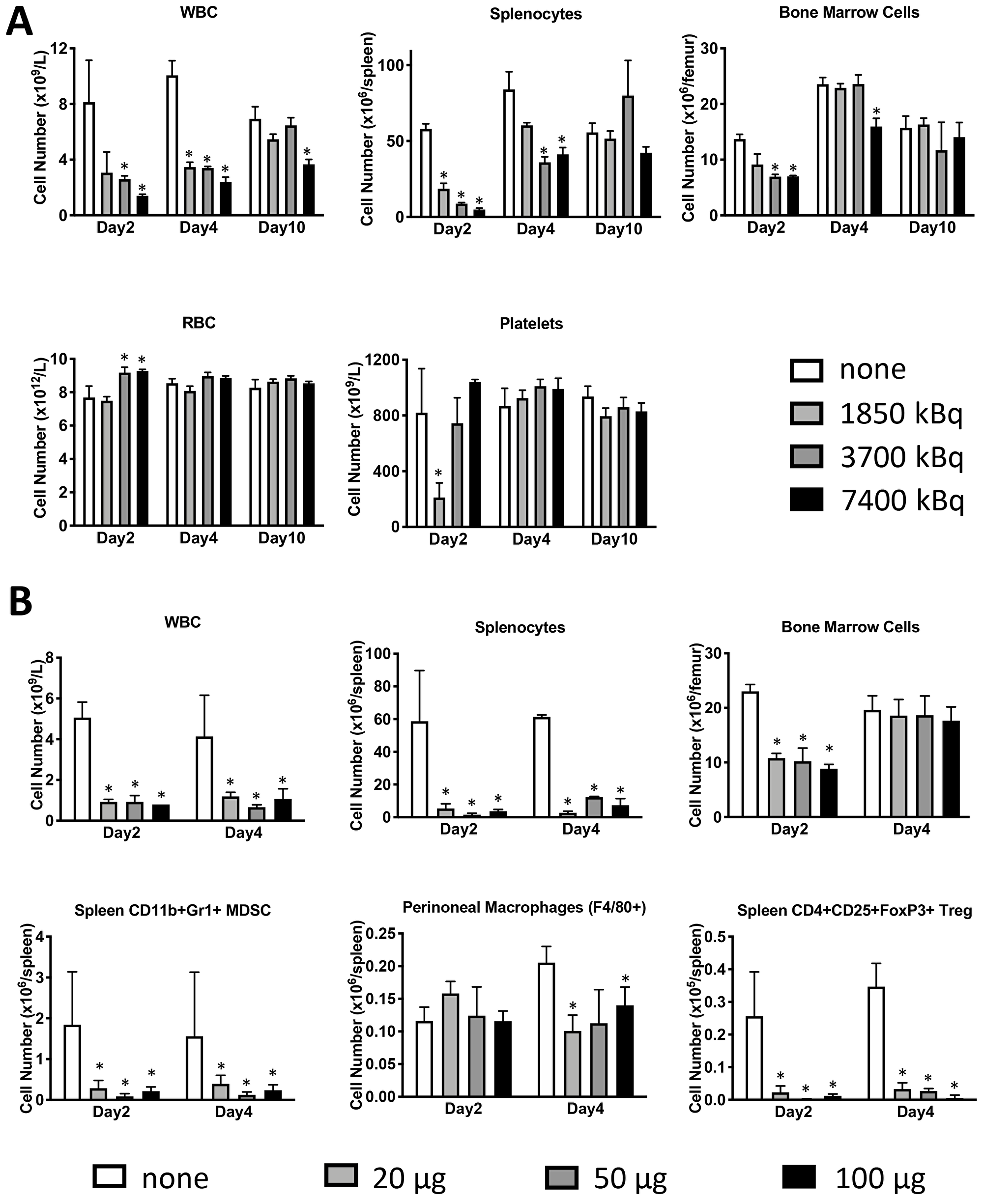 Lymphodepletion with 131I-labeled anti-CD45 30F11 antibody preserves bone marrow cells, platelets, and red blood cells but depletes splenocytes, Tregs and MDSC.