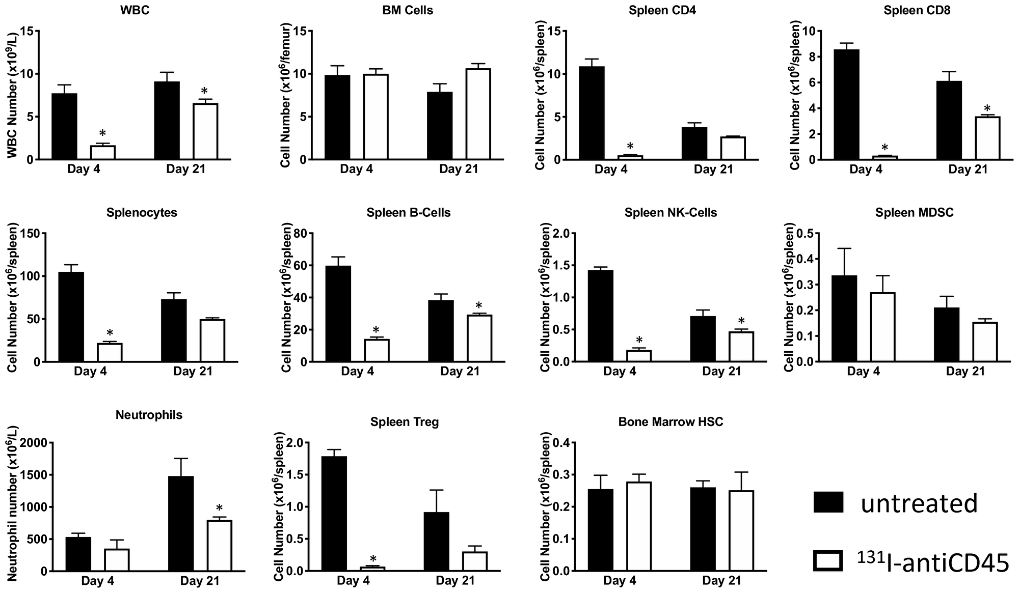 Treatment with 131I-labeled anti-CD45 30F11 antibody transiently depletes CD45-expressing immune cell subsets.