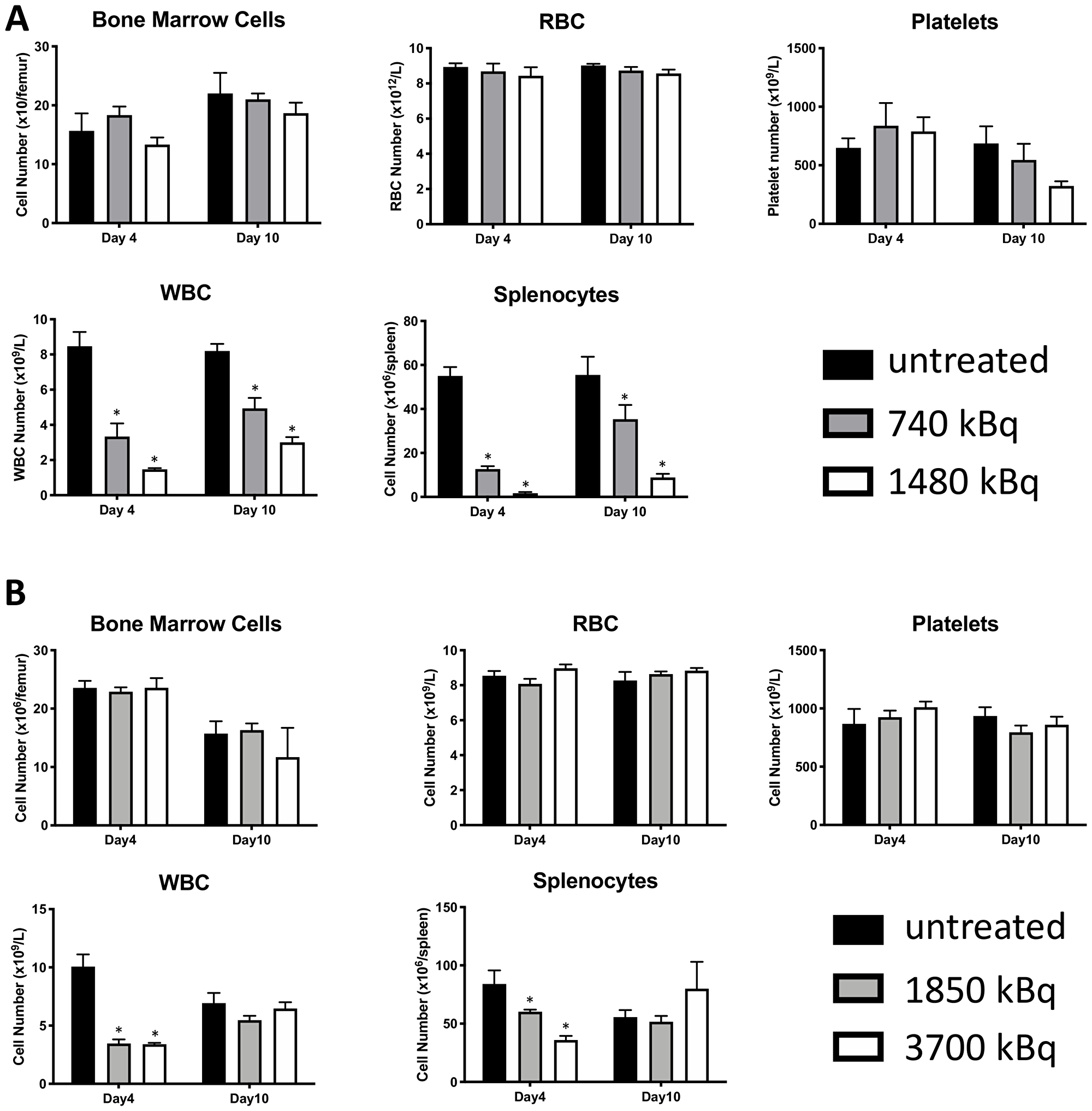 177Lu-30F11 or 131I-30F11 antibody transiently depleted CD45+ immune cell subsets without affecting platelets, red blood cells, or bone marrow cells.