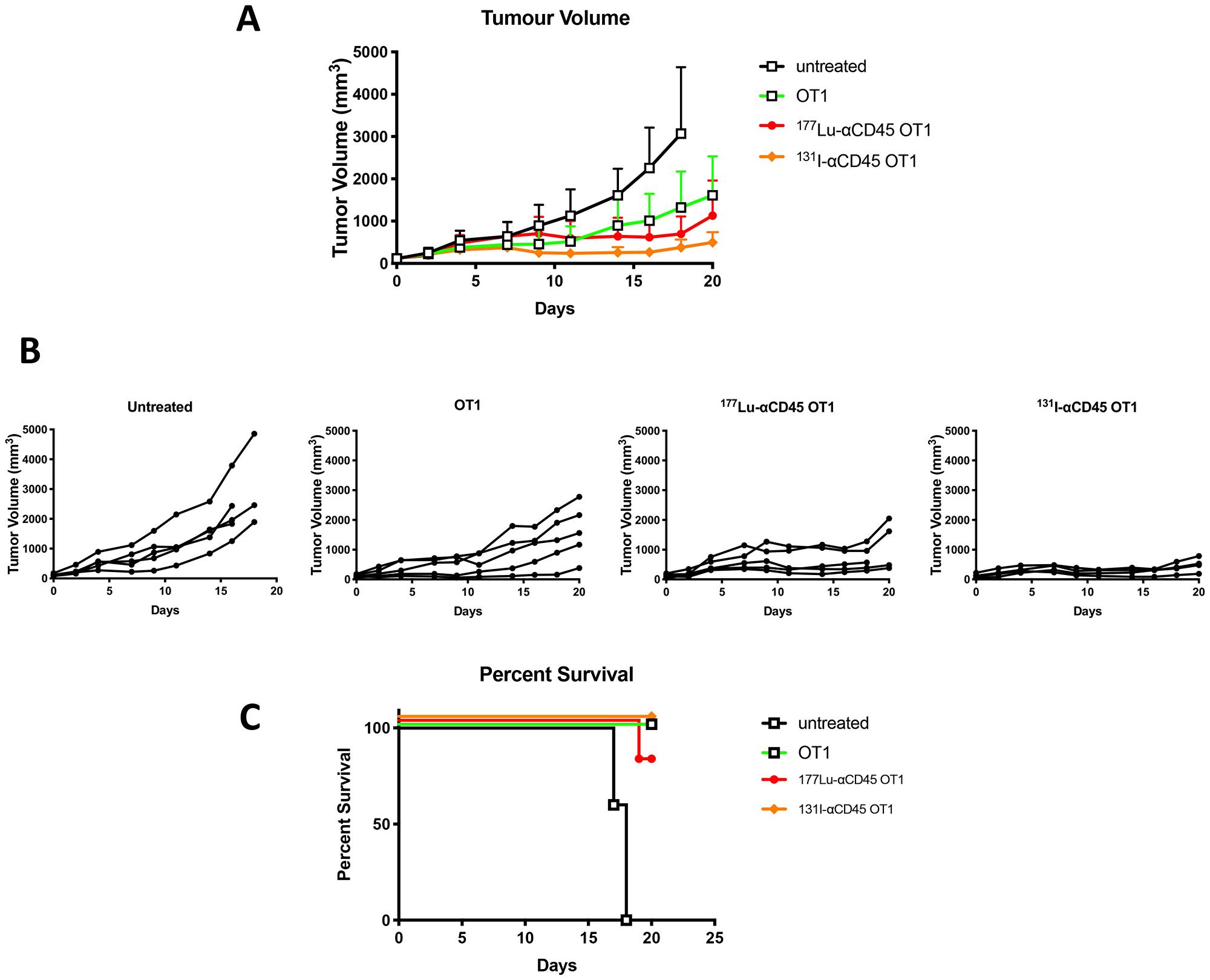 Comparative tumor control by 177Lu-30F11 or 131I-30F11 antibody.