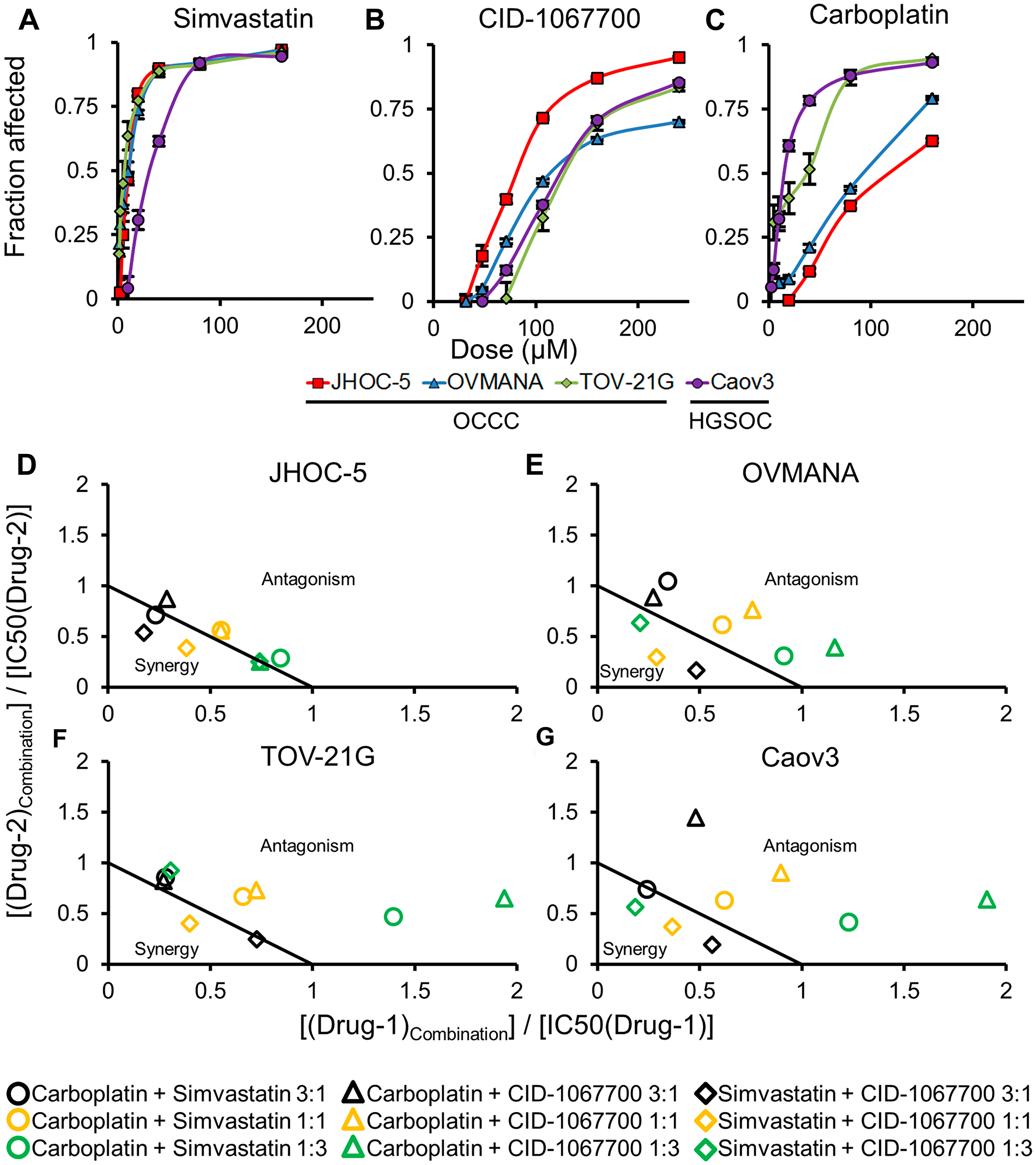 Concentration response curves (top panels) and normalized isobolograms (bottom panels) for treatments in cell lines.