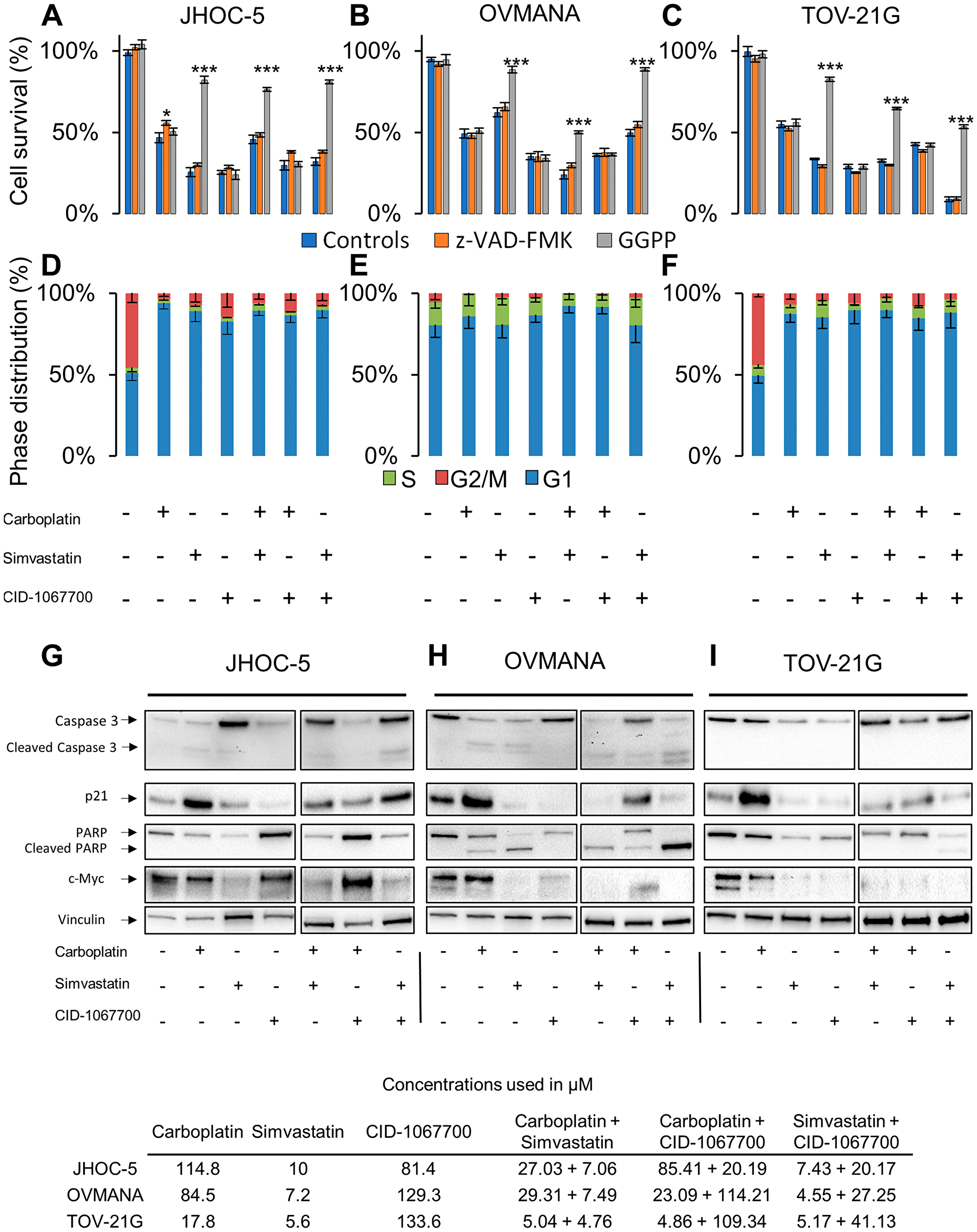 Cellular response to single agent or combination treatments in JHOC-5, OVMANA and TOV-21G cells.