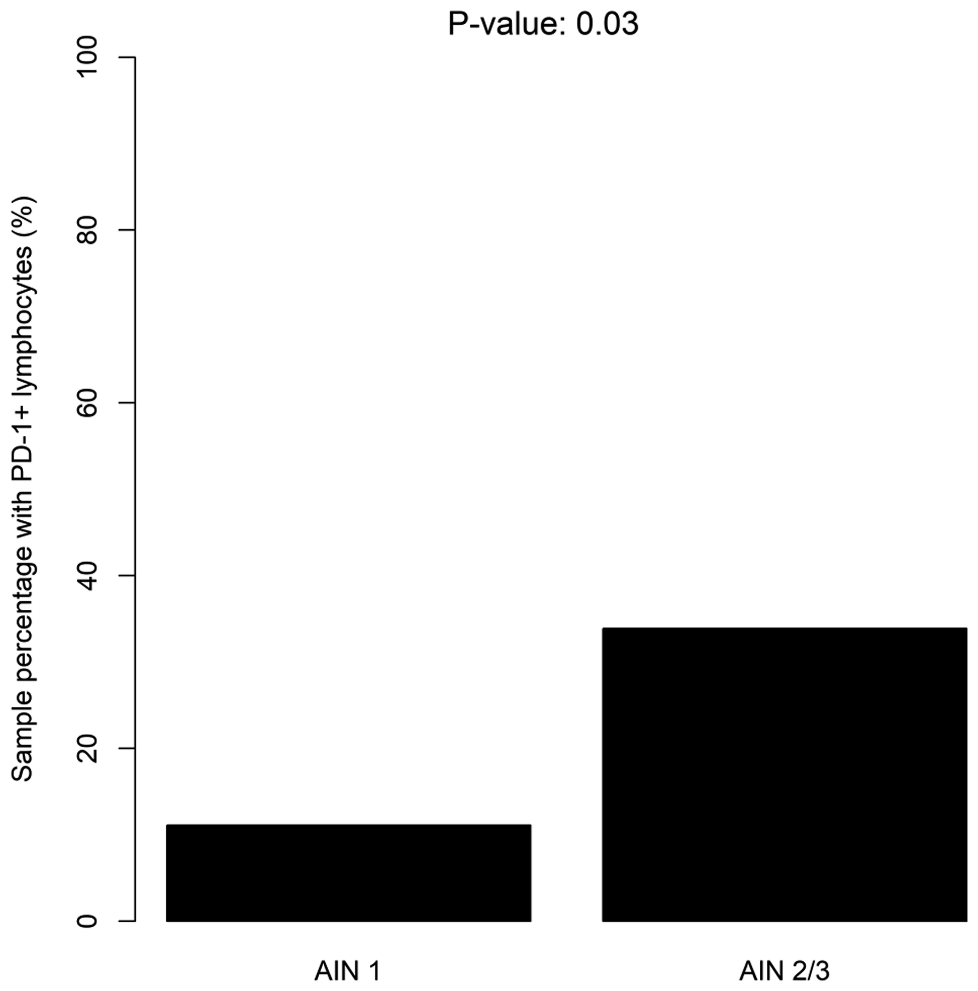 Distribution of PD-1+ lymphocytes according to the severity of dysplasia (LSIL/HSIL).