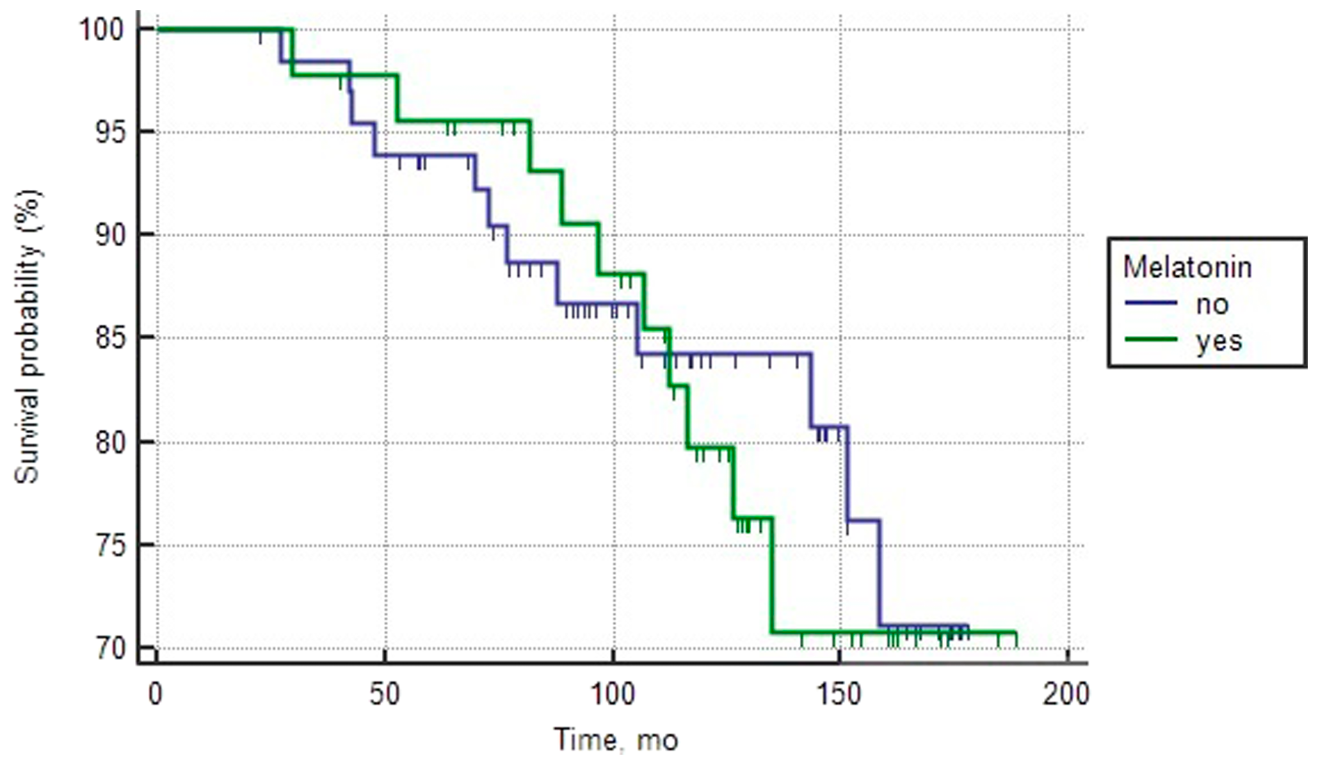 Overall survival curves of patients with good prognosis PCa depending on the intake of melatonin (log rank test > 0.05).