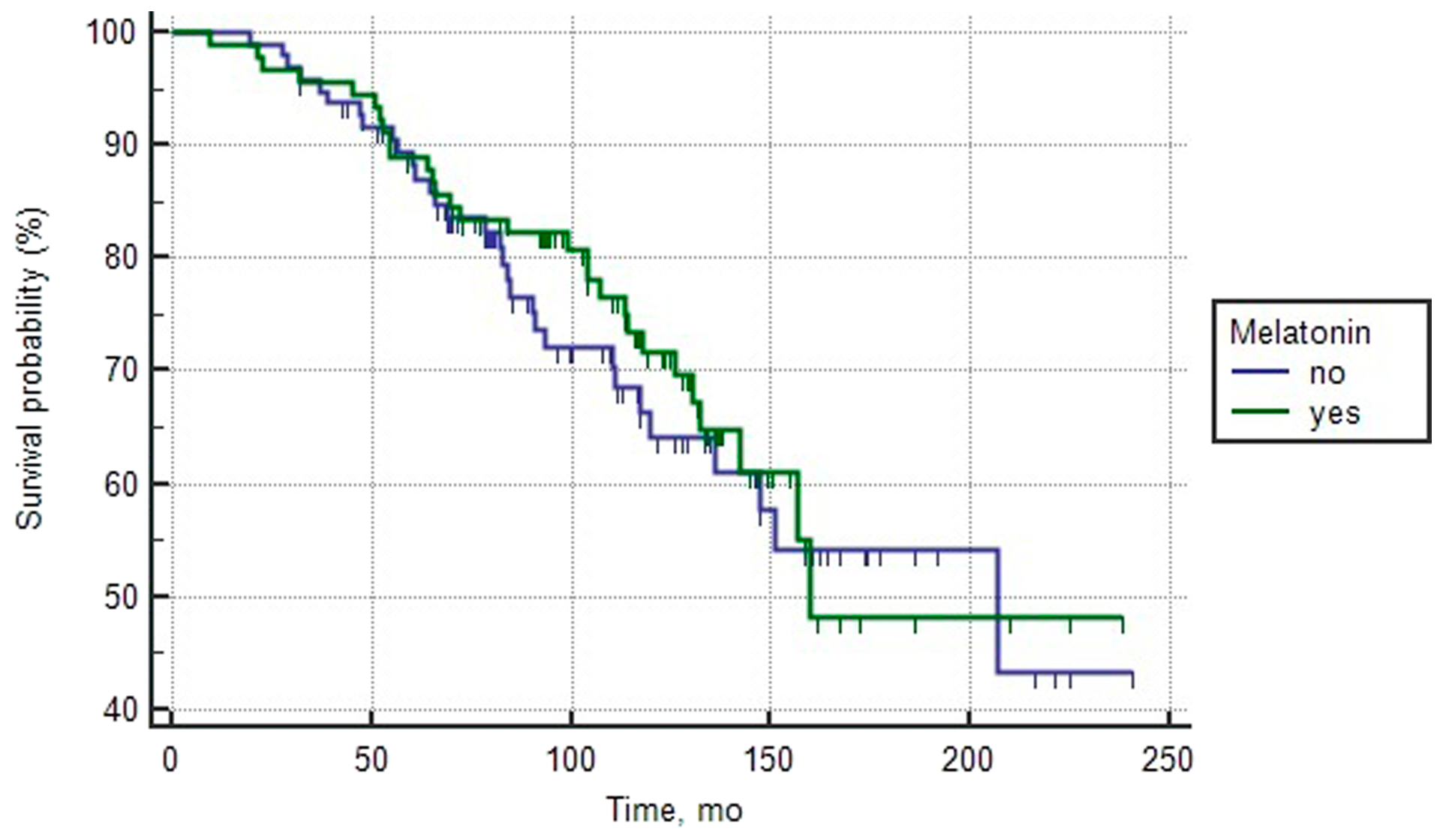 Overall survival curves of patients with intermediate prognosis PCa depending on the intake of melatonin (log rank test > 0.05).
