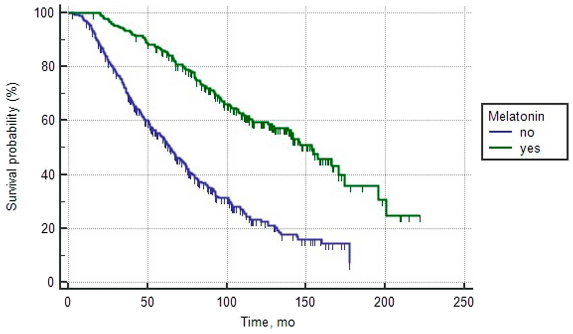 Overall survival curves of patients with poor prognosis PCa depending on the intake of melatonin (log rank test < 0.0001).