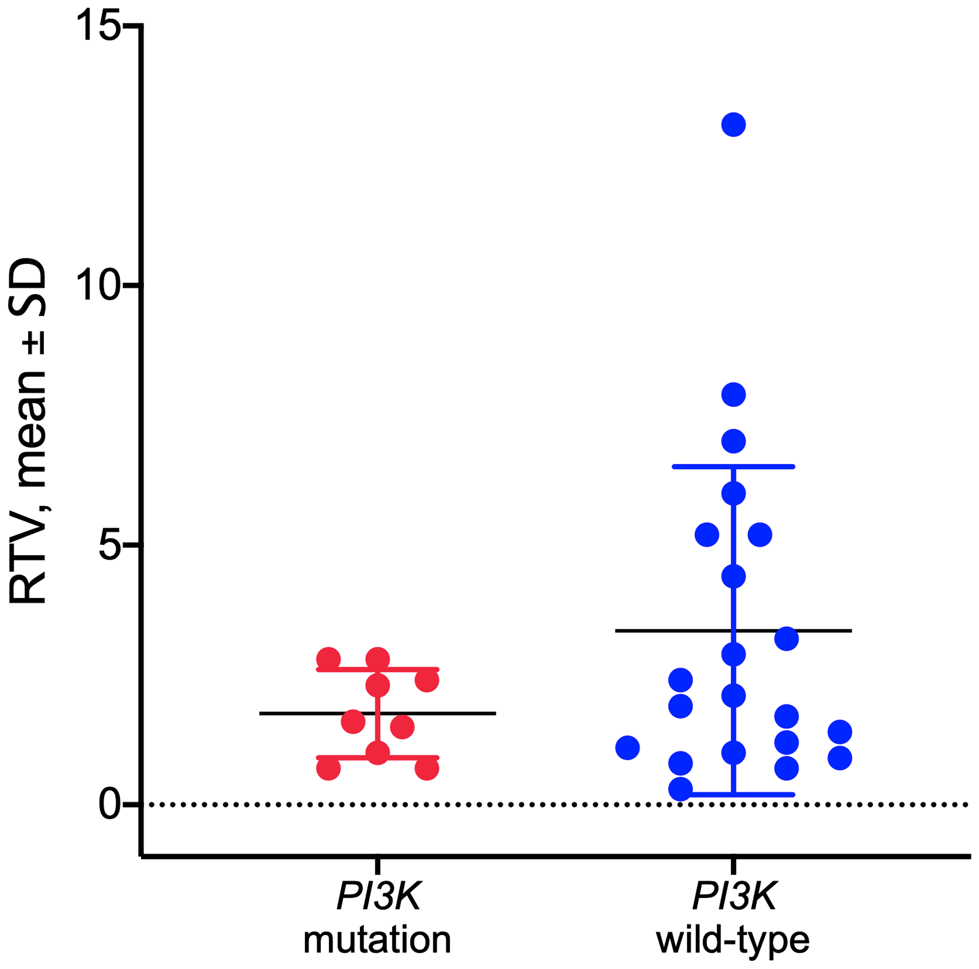 Response to copanlisib expressed as relative tumor volume (RTV) in HNSCC PDX models with mutated or wild-type PI3K gene.
