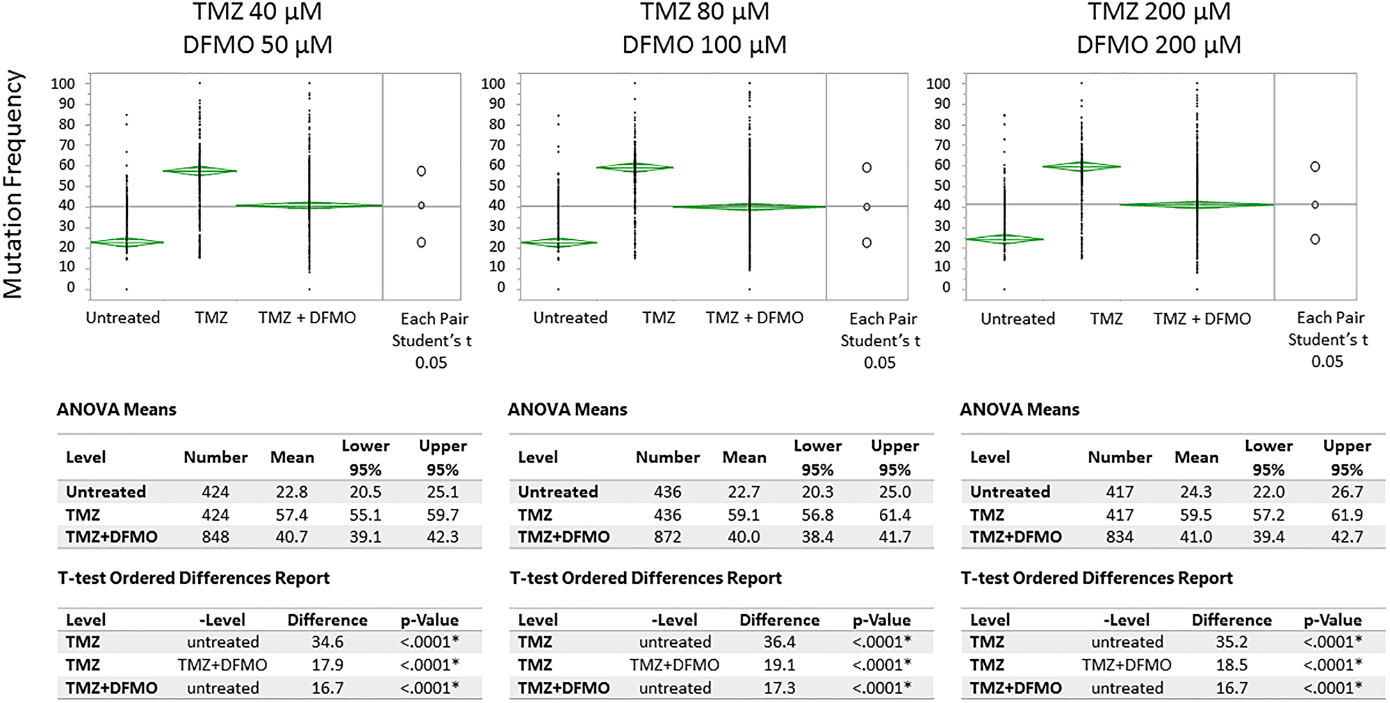 Means/ANOVA analysis of mutation frequency in U87MG glioma cell nucleotides susceptible to TMZ-induced mutations.