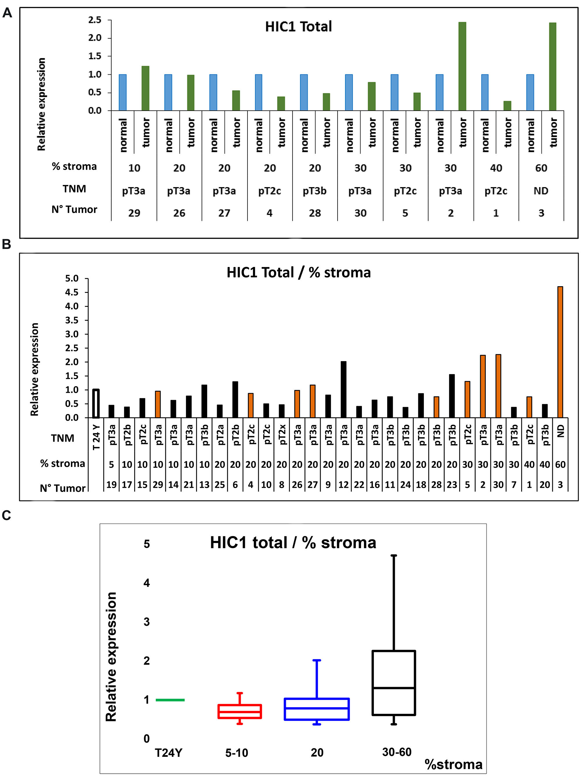 RT-qPCR analyses of HIC1 expression in normal human prostate and human PCa tissues.