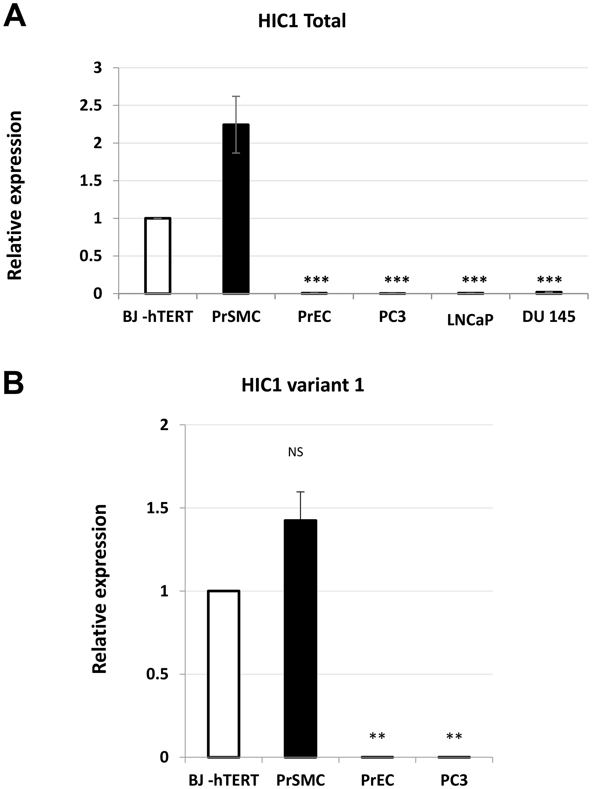 Analyses of HIC1 expression in various human normal and transformed prostatic cell types.