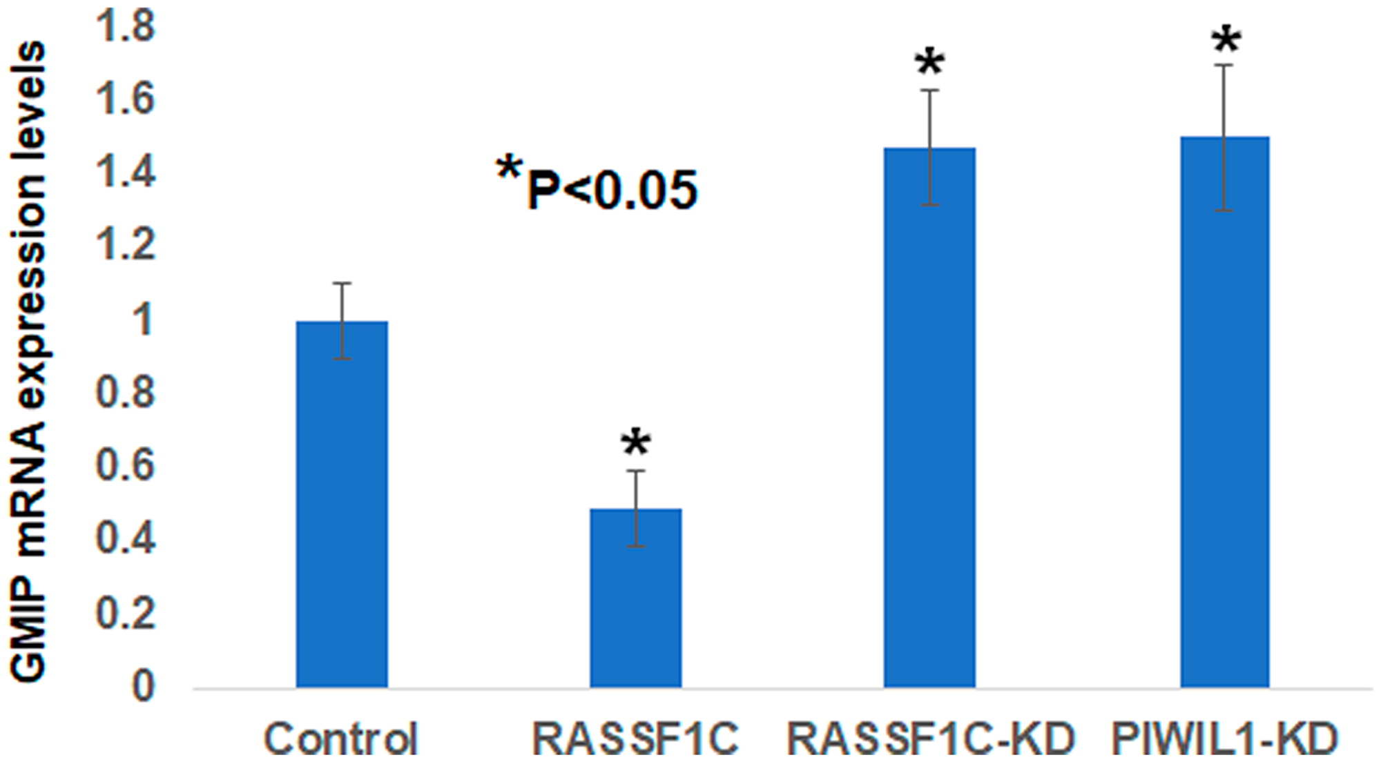 Validation of GMIP gene expression by RT-PCR in NCI-H1299 lung cancer cells over-expressing vector backbone (H1299-BB) over-expressing RASSF1C (H1299-1C), H1299 cells with RASSF1C knockdown (RASSF1C-KD), and PIWIL1-knockdown (PIWIL1-KD).