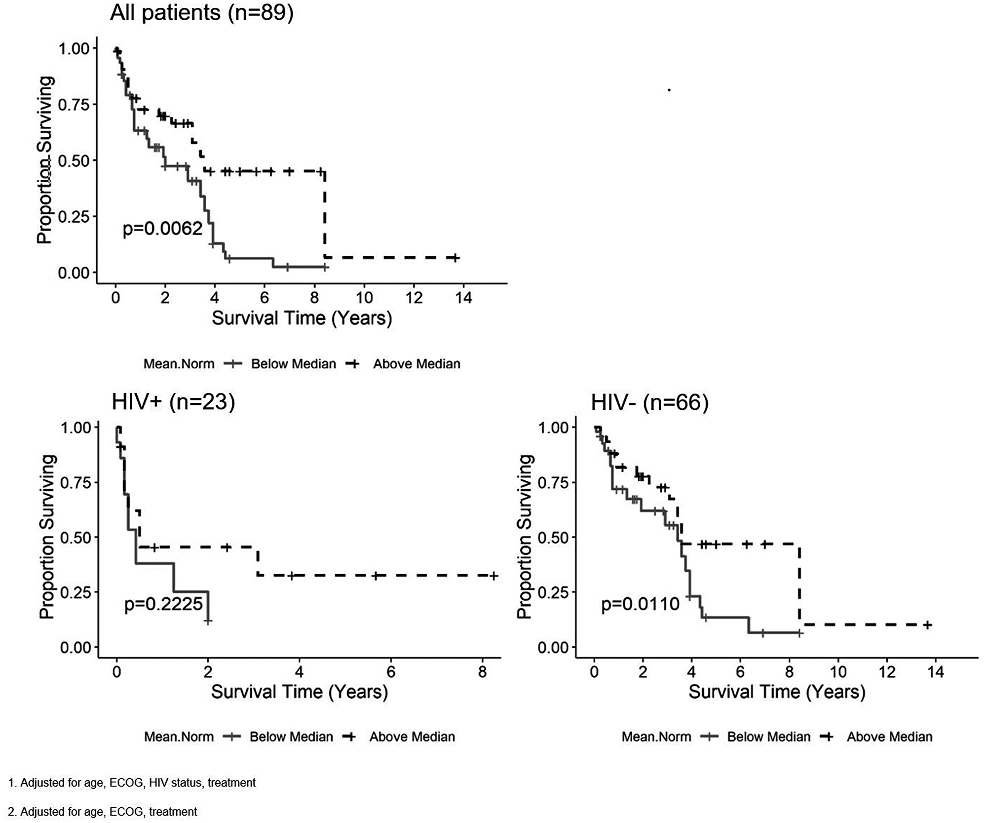 Kaplan-Meier curves for the nADCmean parameter and overall survival (OS) in all patients1, patients living with HIV2 (PLWH) and HIV negative patients2.
