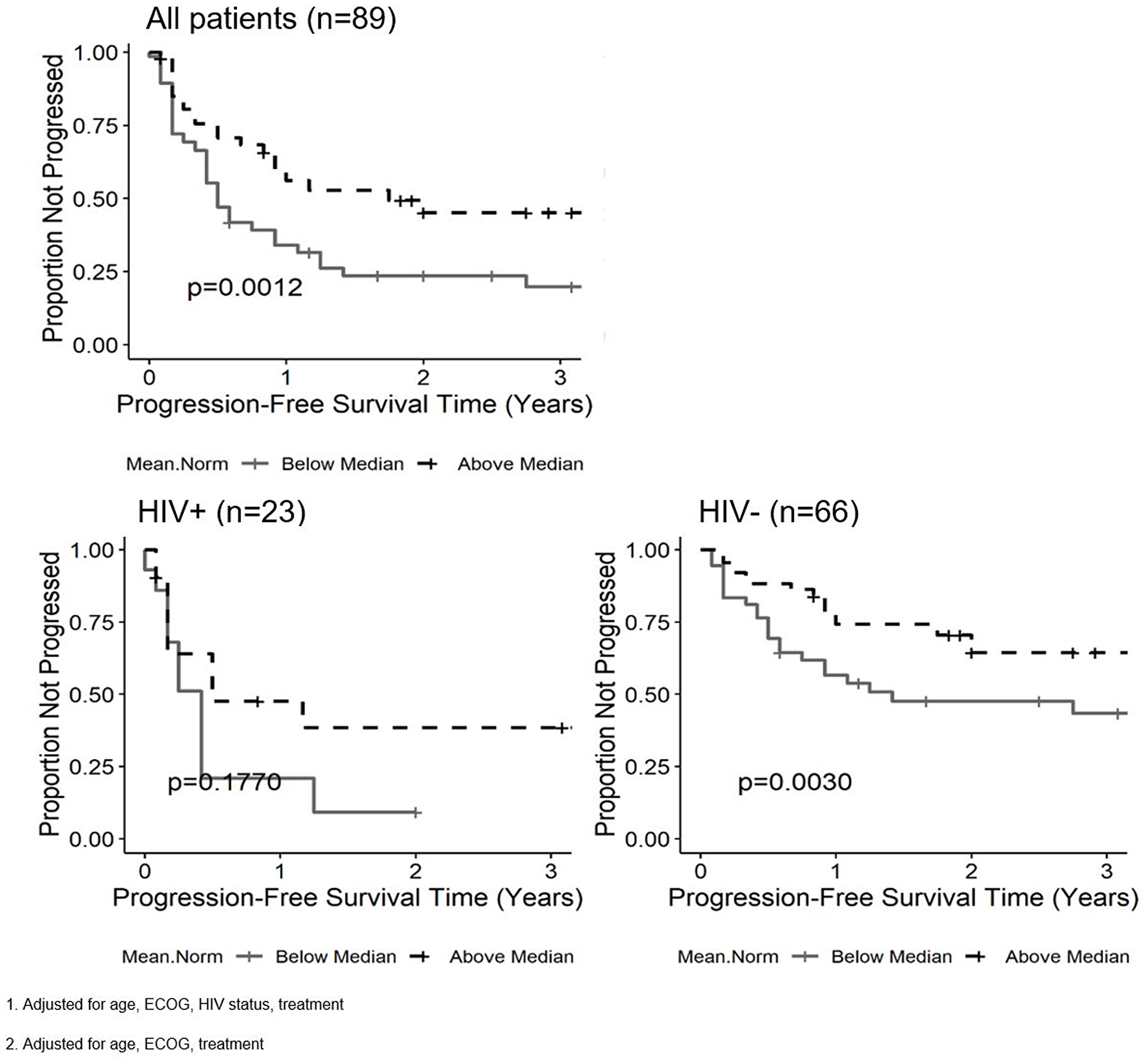 Kaplan-Meier curves for the nADCmean parameter and progression free survival (PFS) in all patients1, patients living with HIV2 (PLWH) and HIV negative patients2.