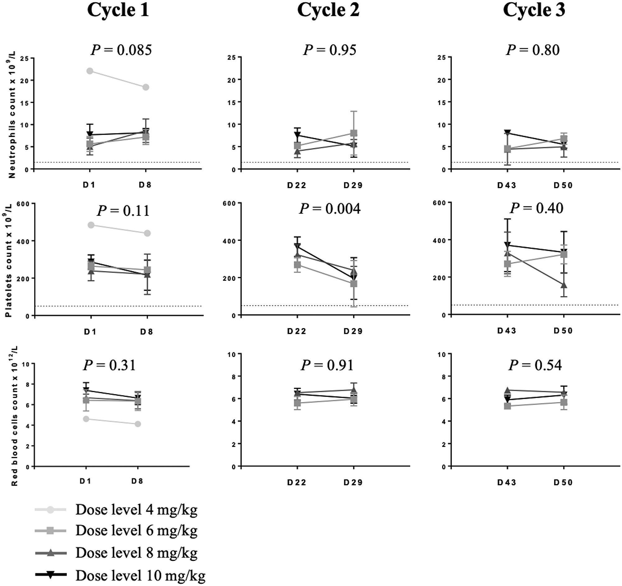 Circulating blood cell counts in dogs treated with 12b80.