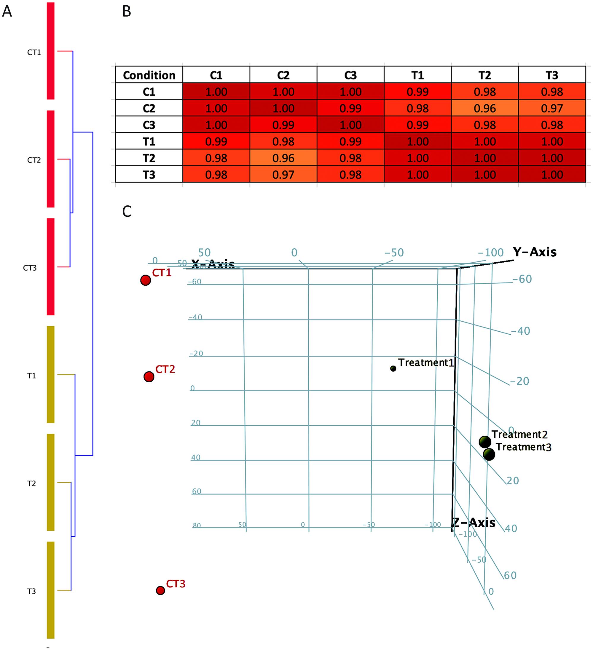 Condition tree, Correlation matrix and Principal component analysis (PCA plot).