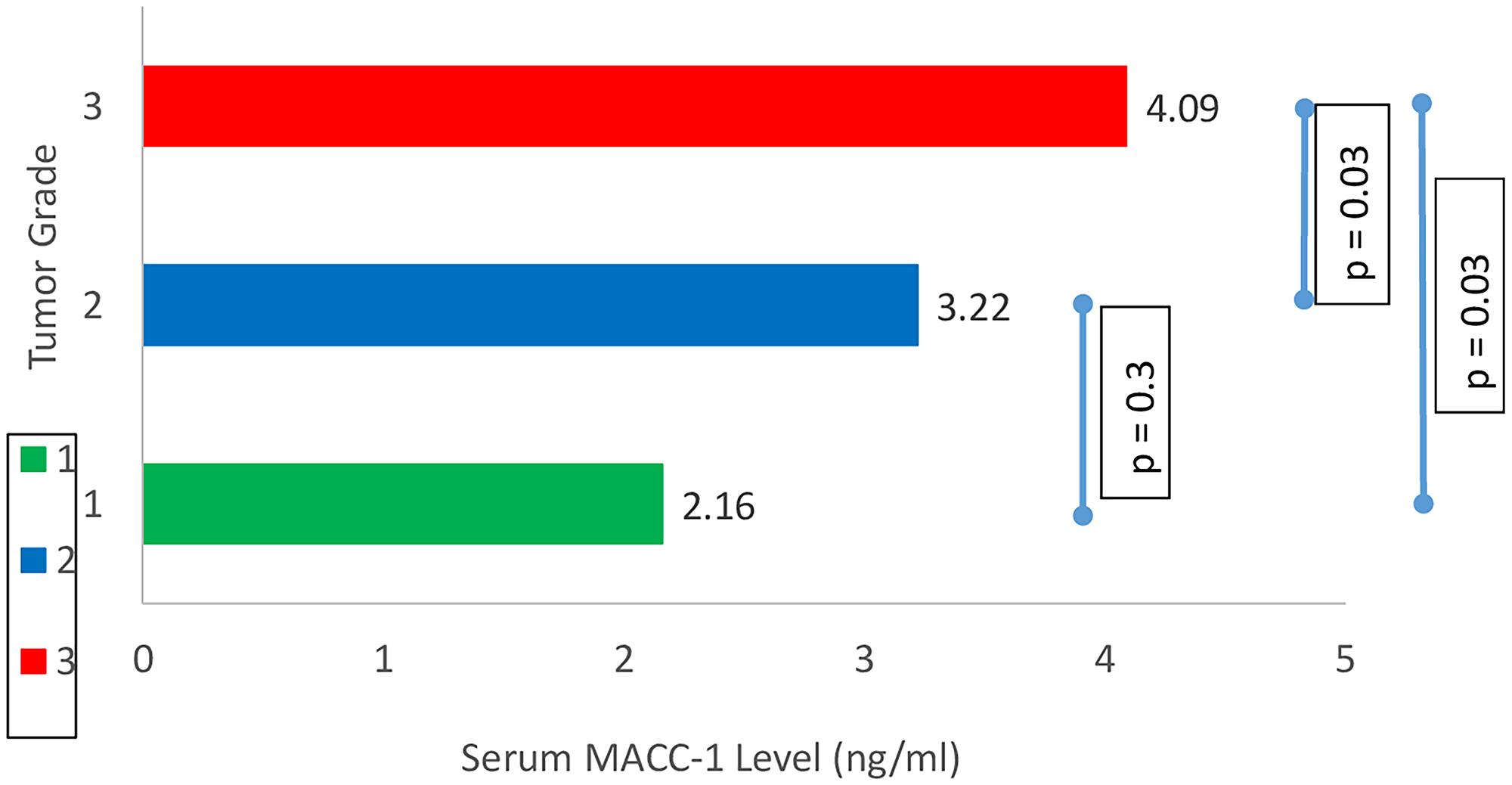 Correlation between tumor grade and serum MACC-1.