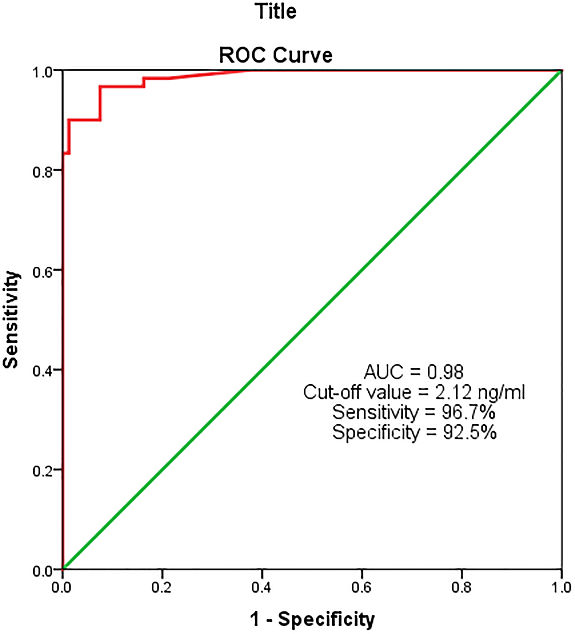 ROC analysis for serum MACC-1 between study and control groups.