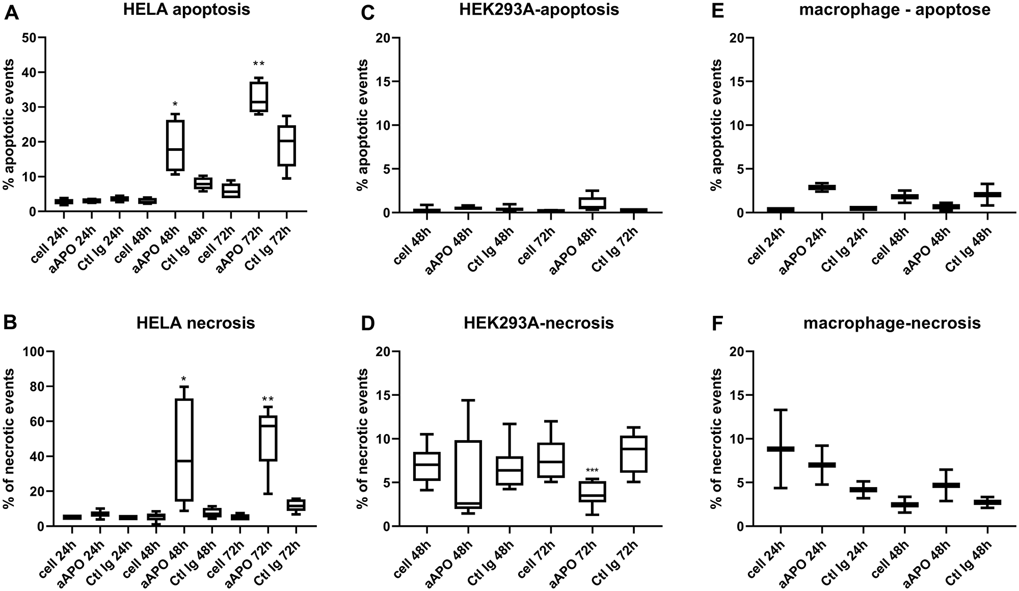 Apoptosis and necrosis quantification after incubation of Hela, HEK293 and macrophages with anti-apoA-1 IgGs.