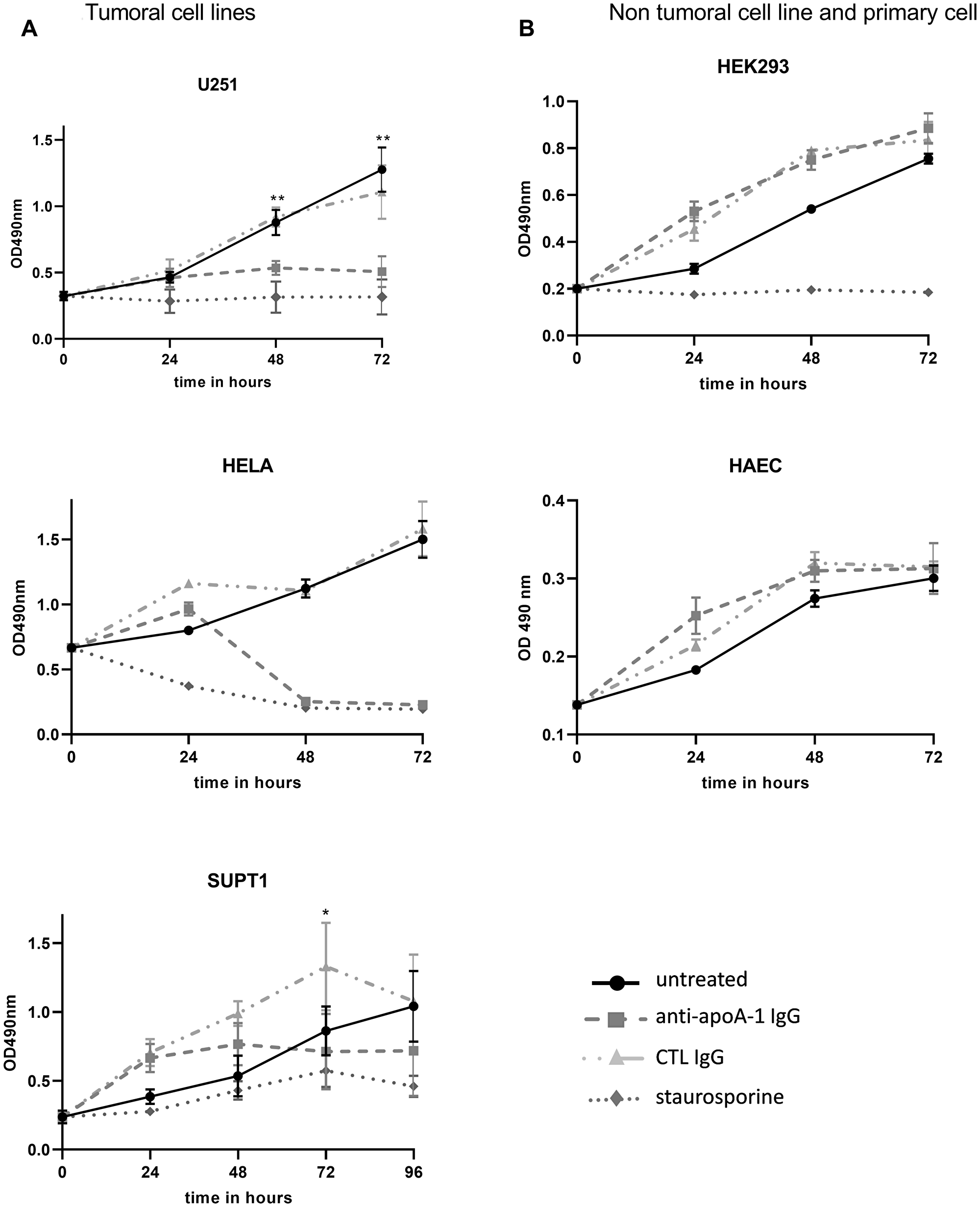 Effect of anti-ApoA-1 IgGs on cell proliferation.