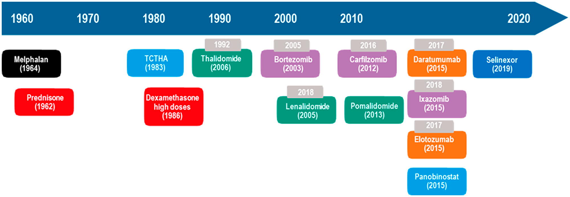 Evolution of MM treatment in the US.