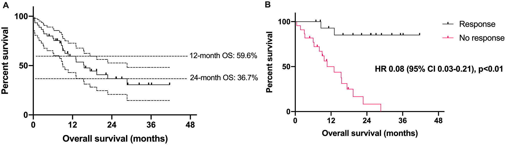 Survival outcomes in patients with Merkel cell carcinoma treated with an immune checkpoint inhibitor.