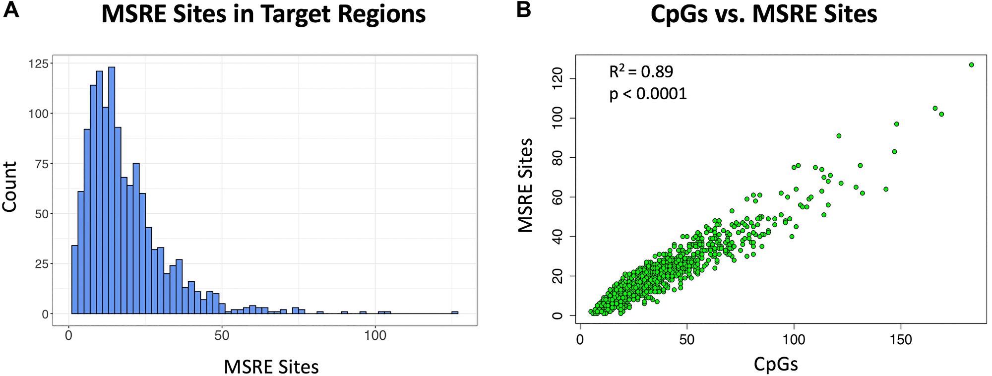 Methylation sensitive restriction sites in target cDMRs.