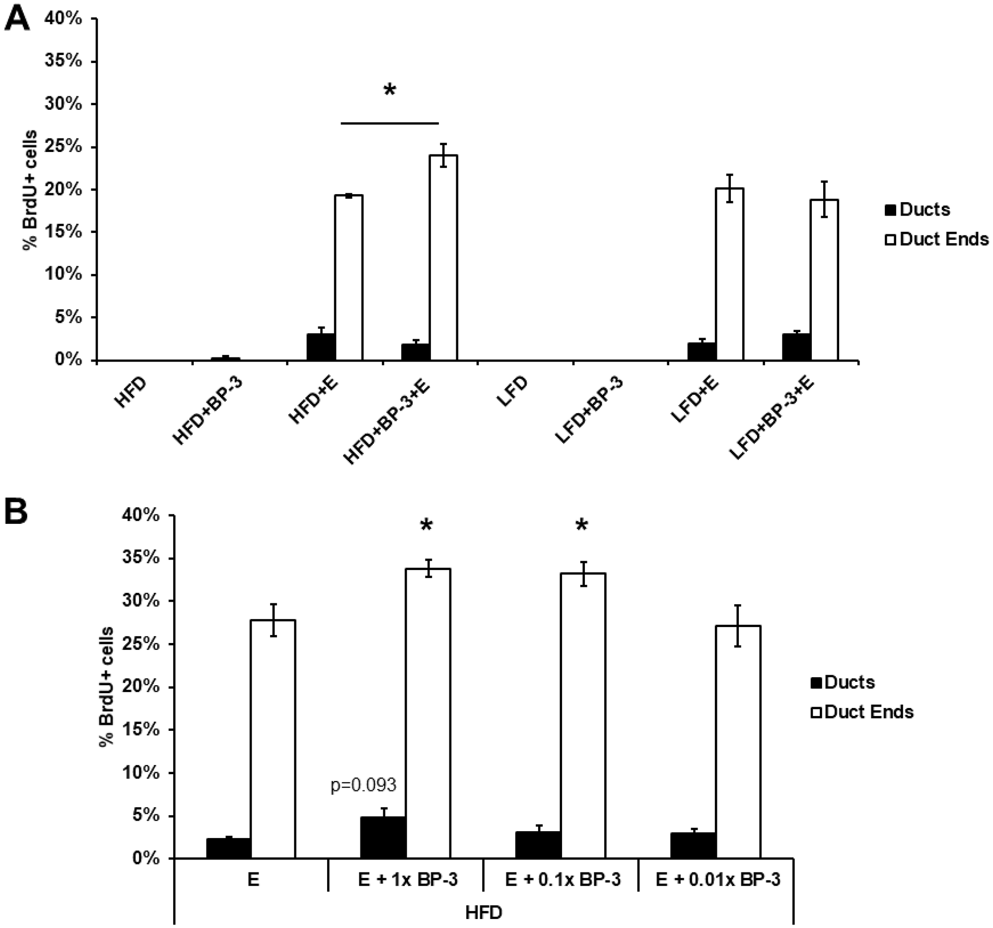 BP-3 enhances estrogen-stimulated mammary gland proliferation in pubertal mice fed HFD.