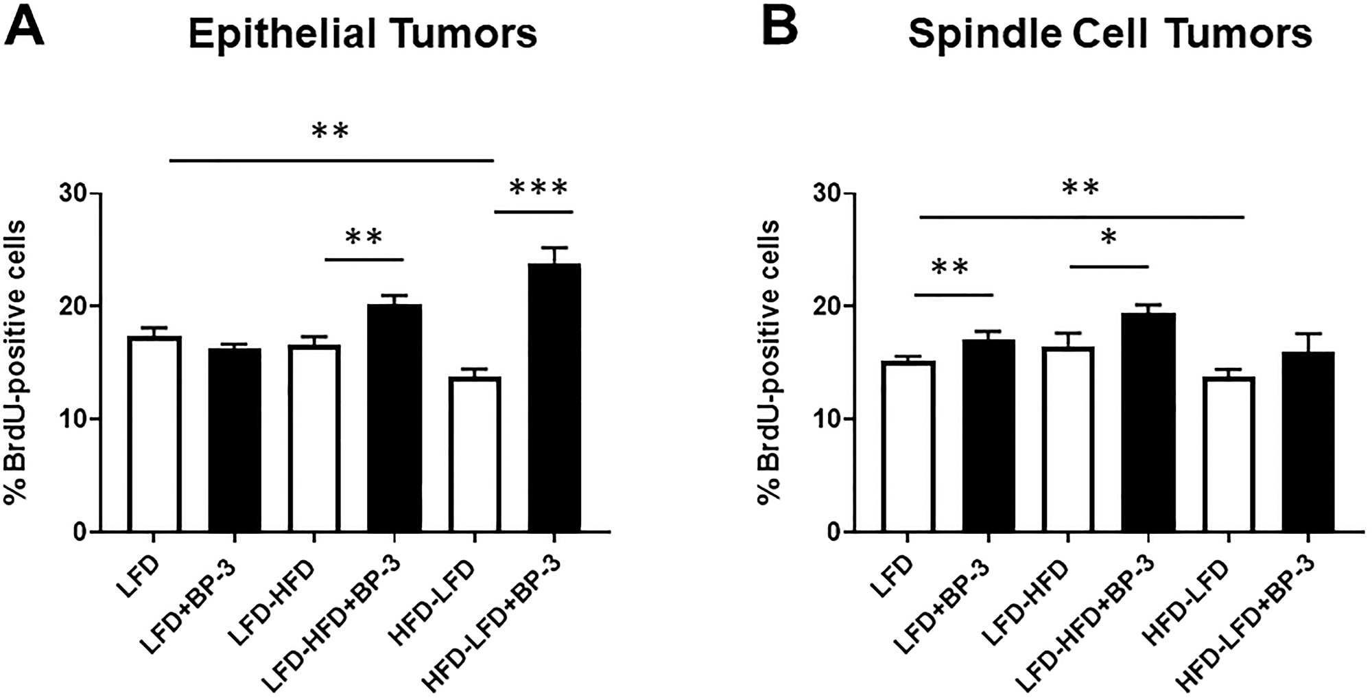 BP-3 treatment increased tumor proliferation in a manner dependent on both diet and histological type.