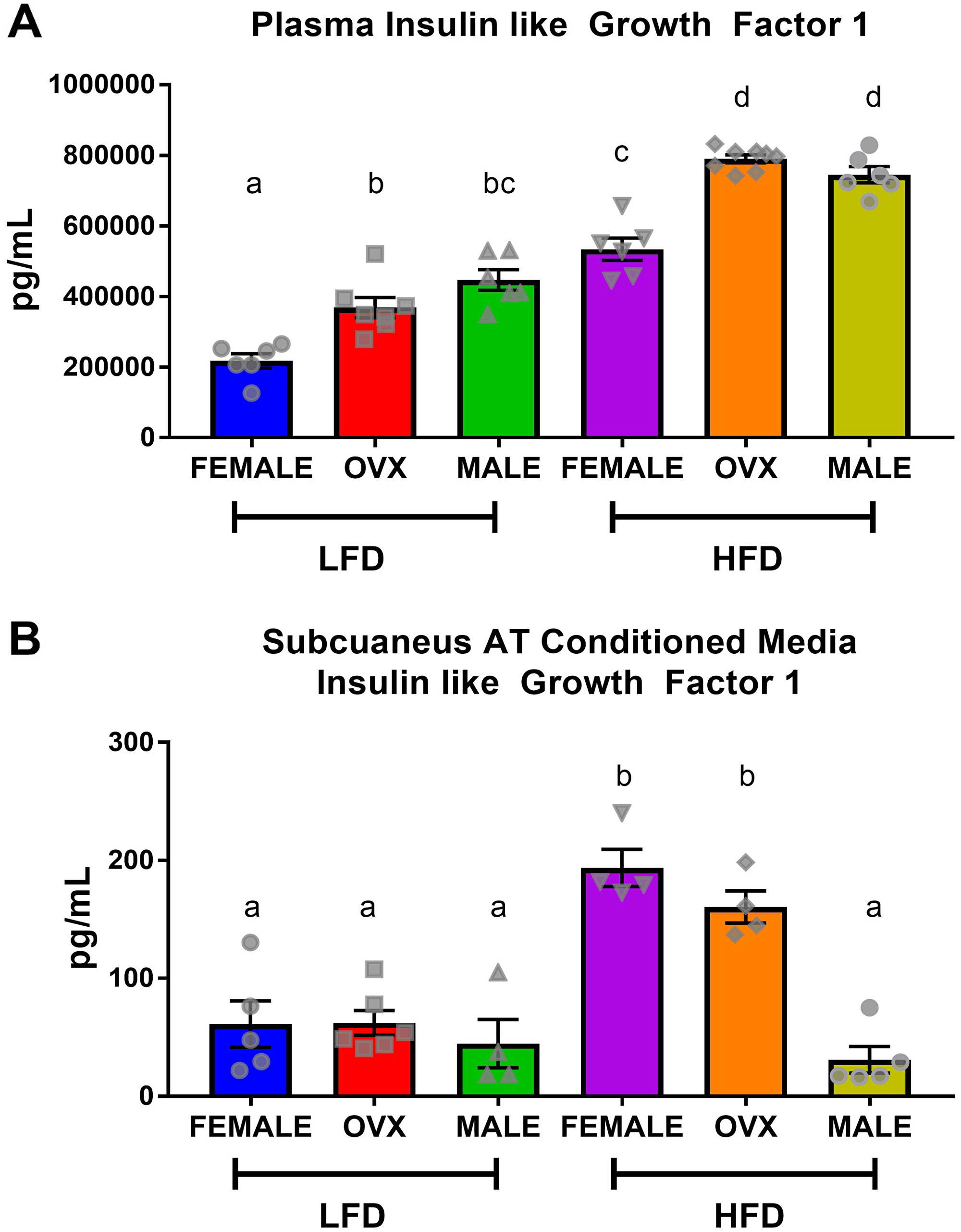 Circulating insulin-like growth factor-1 is not consistent with localized subcutaneous adipose tissue IGF.