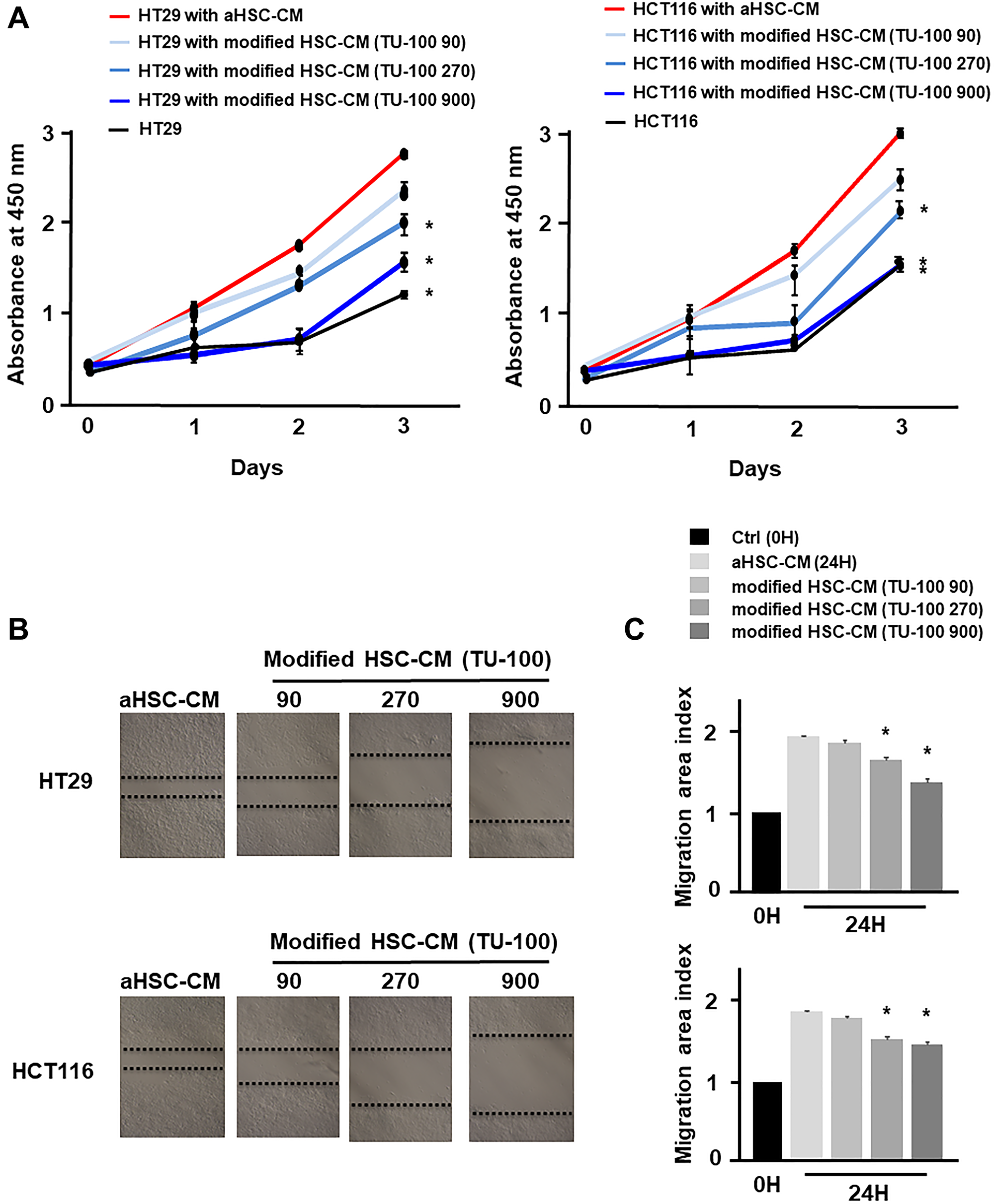 TU-100 modified HSC-CM reduced cancer cell migration and proliferation.
