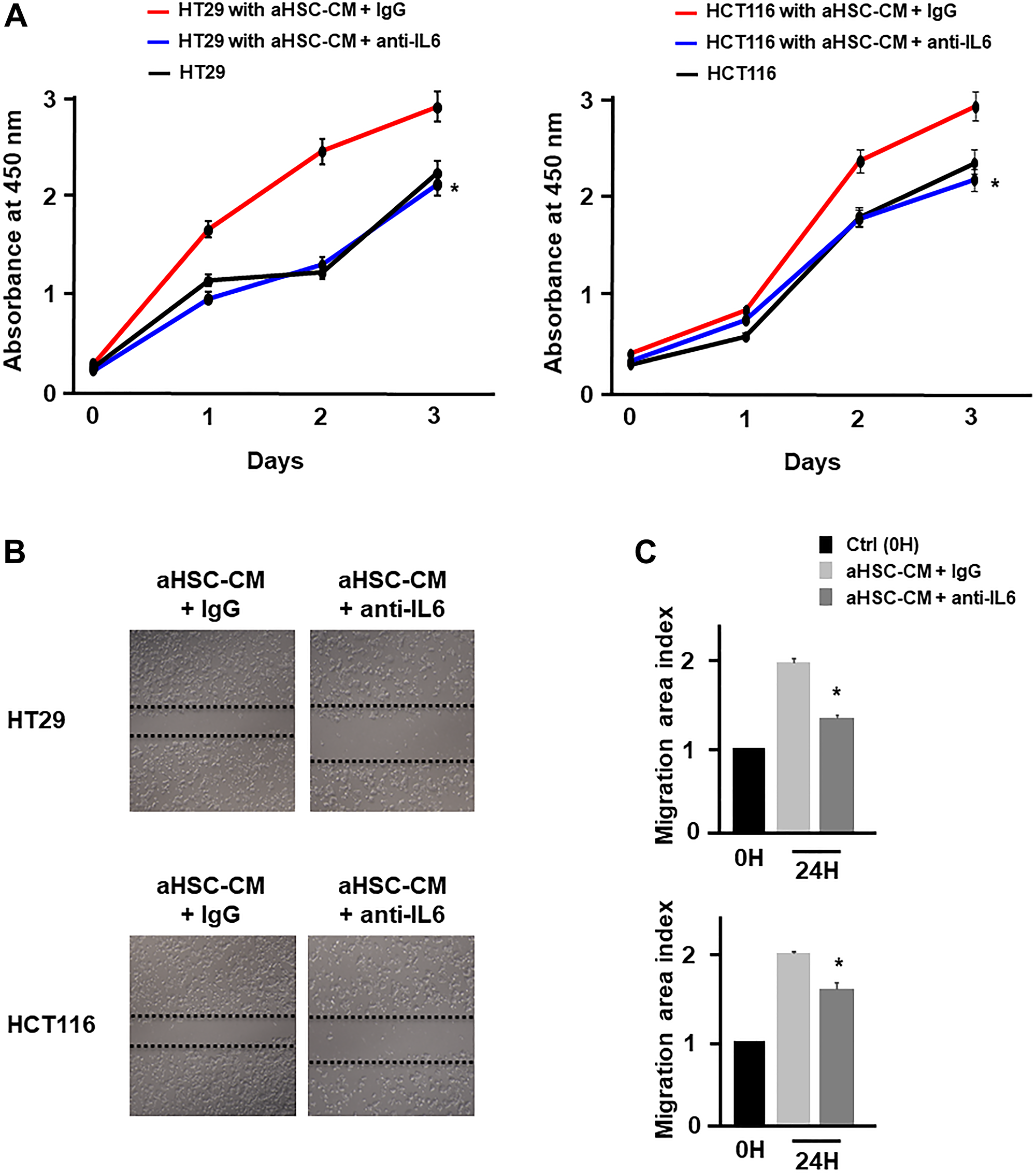 HSC derived from IL-6 promoted cancer cell proliferation and migration.
