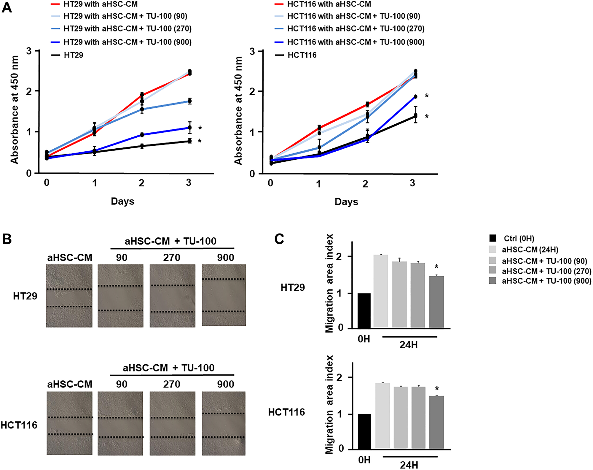 TU-100 directly reduced cancer malignant potential in activated HSC conditioned.