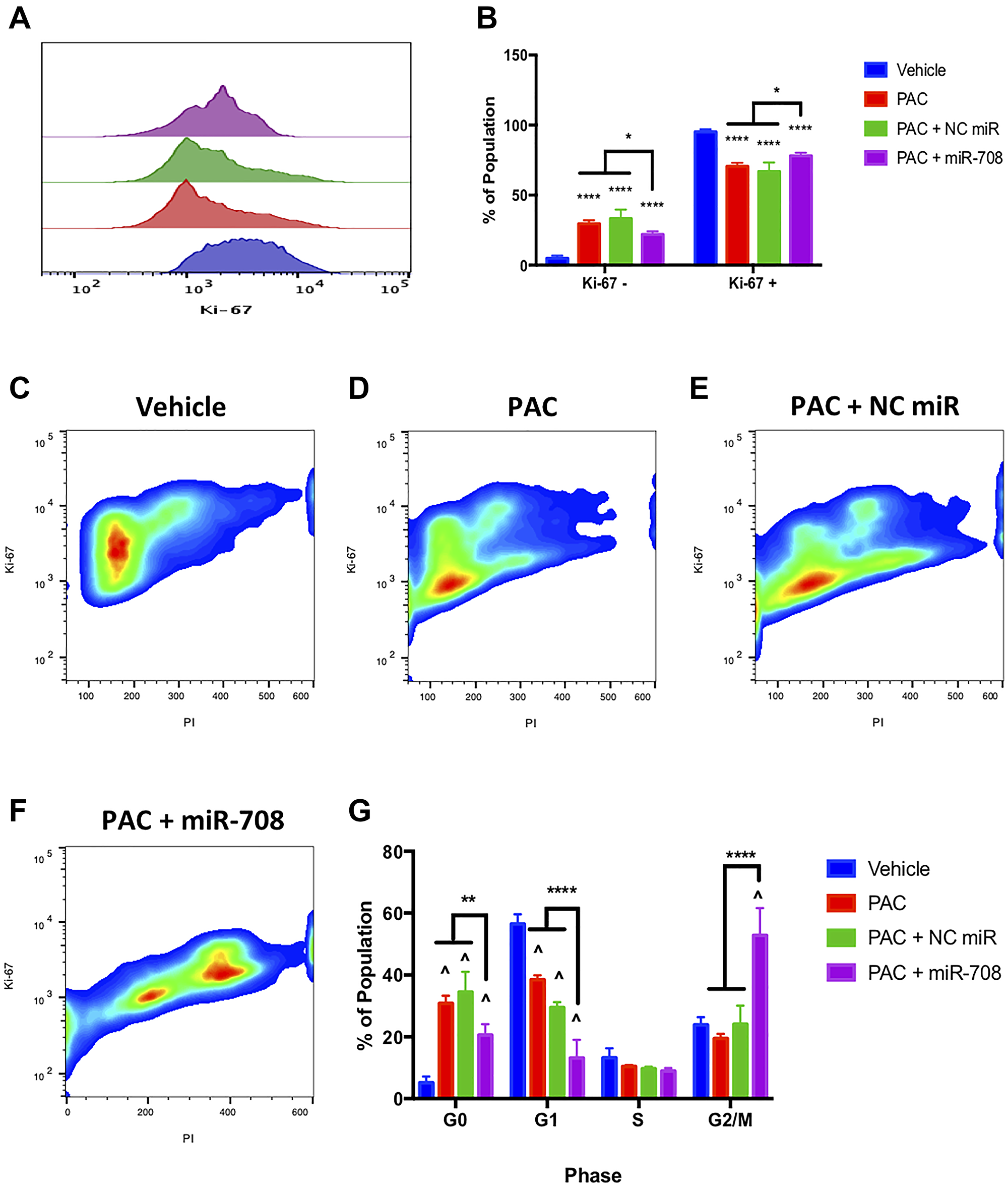 miR-708-5p enhances PAC-mediated anti-proliferative activities in lung cancer cells.