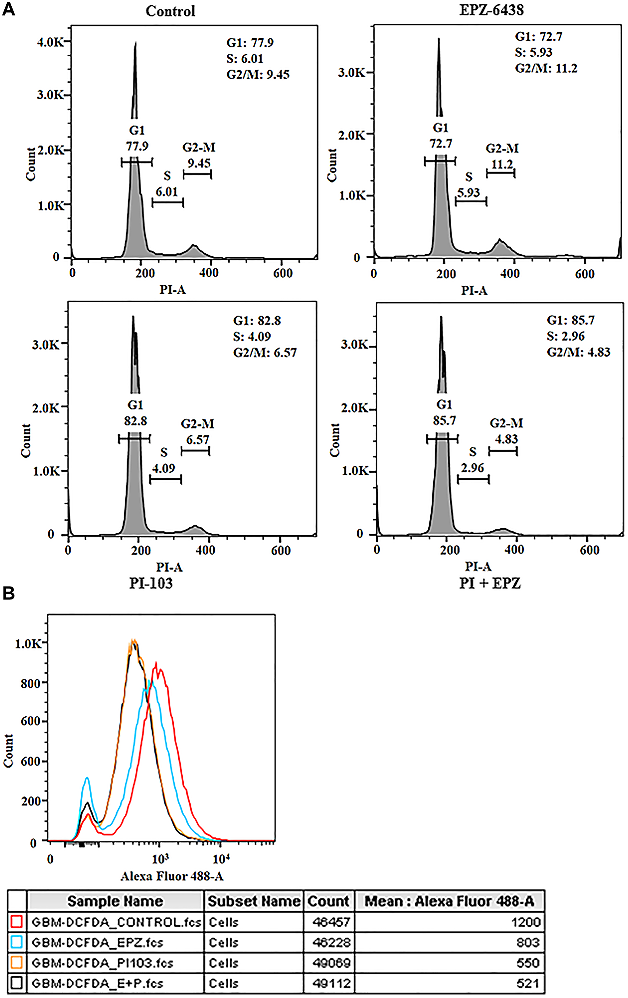 EPZ-6438 and PI-103 regulates the cell cycle progression and ROS generation.