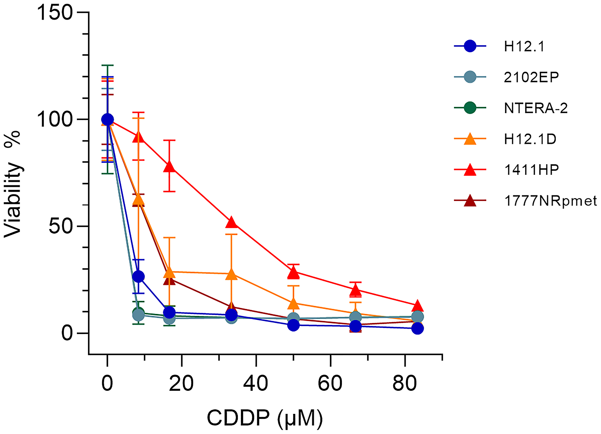 Survival of TGCT cell lines used in this study after CDDP treatment.