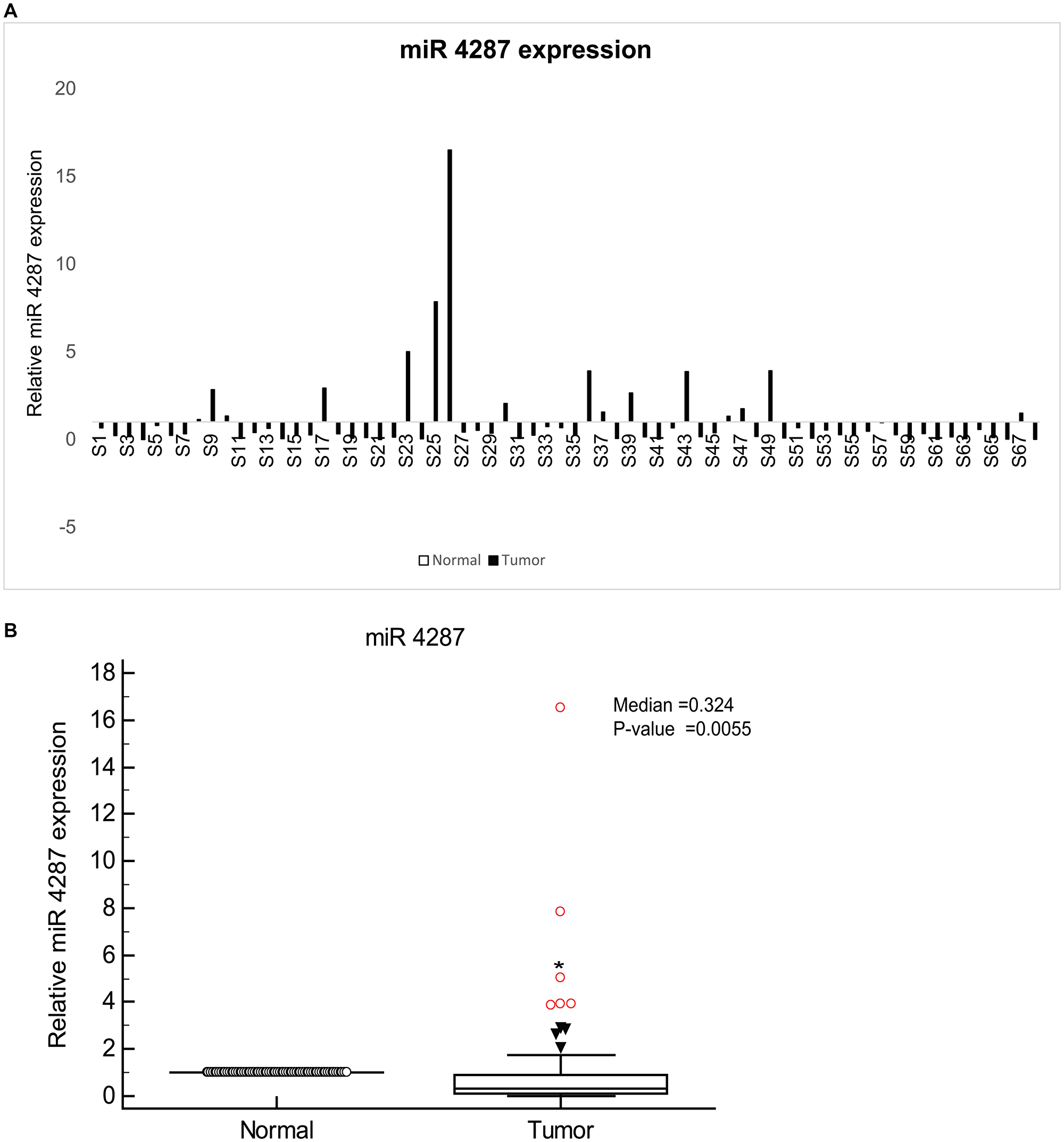 miR-4287 expression is widely attenuated in prostate cancer.