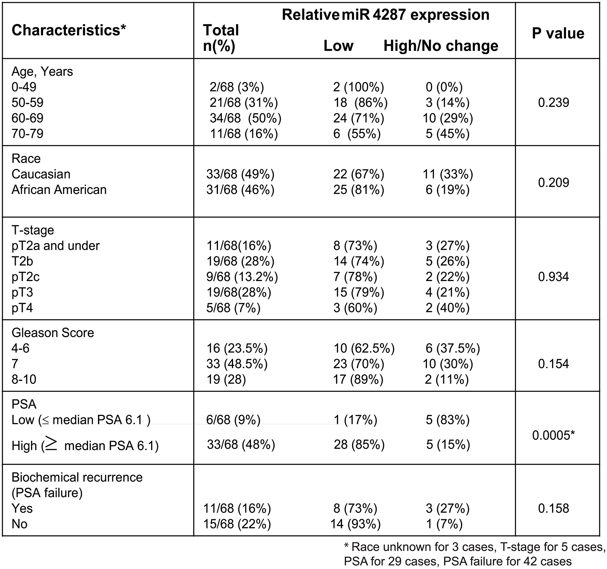 Correlation of miR-4287 expression with clinicopathological parameters of prostate cancer.