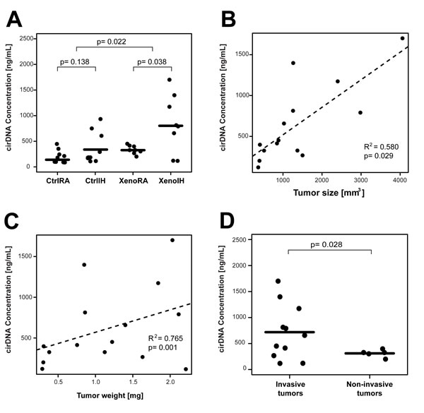 Plasma cirDNA concentration in xenografted and control mice under IH and RA conditions.