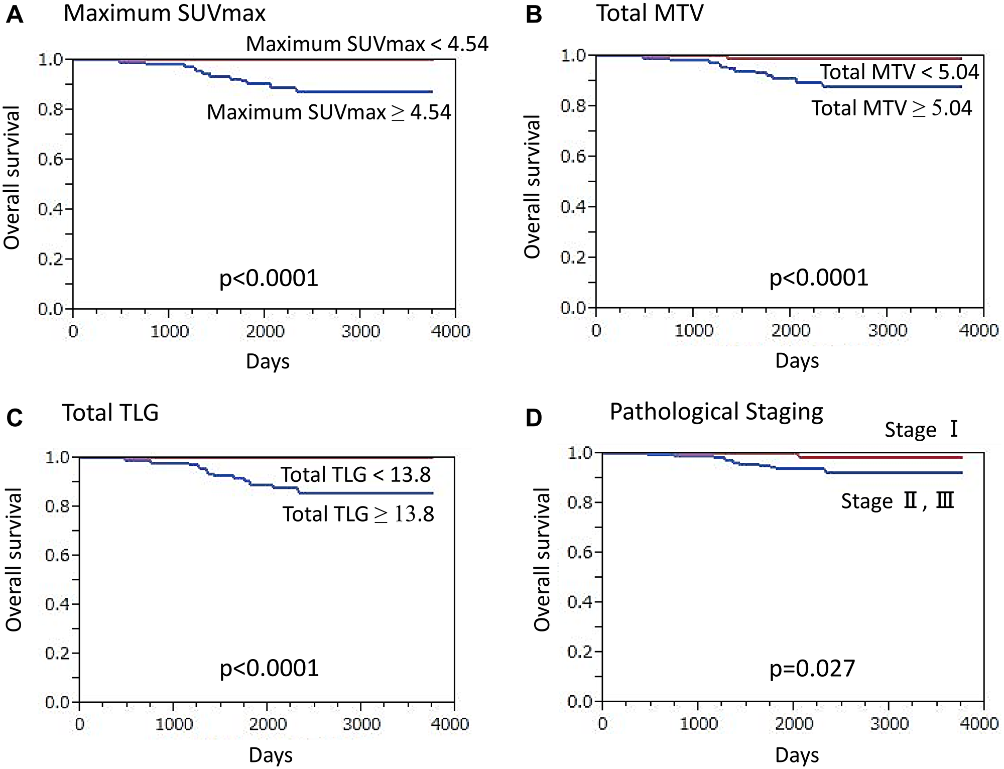Overall survival (OS) of ER-positive/HER2-negative breast cancer patients (n = 344) (Kaplan-Meier survival analysis).