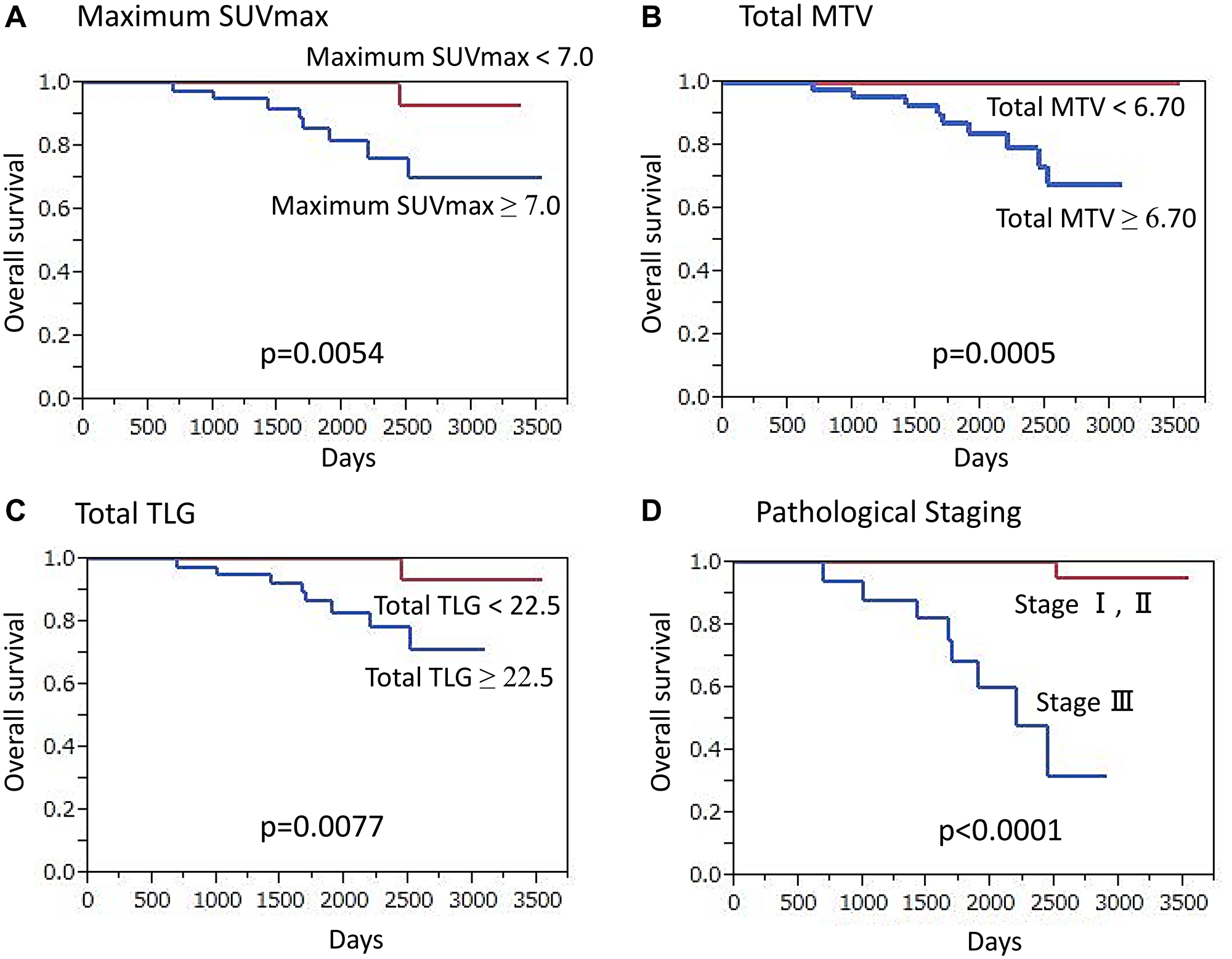 Overall survival (OS) of triple-negative breast cancer patients (n = 92) (Kaplan-Meier survival analysis).