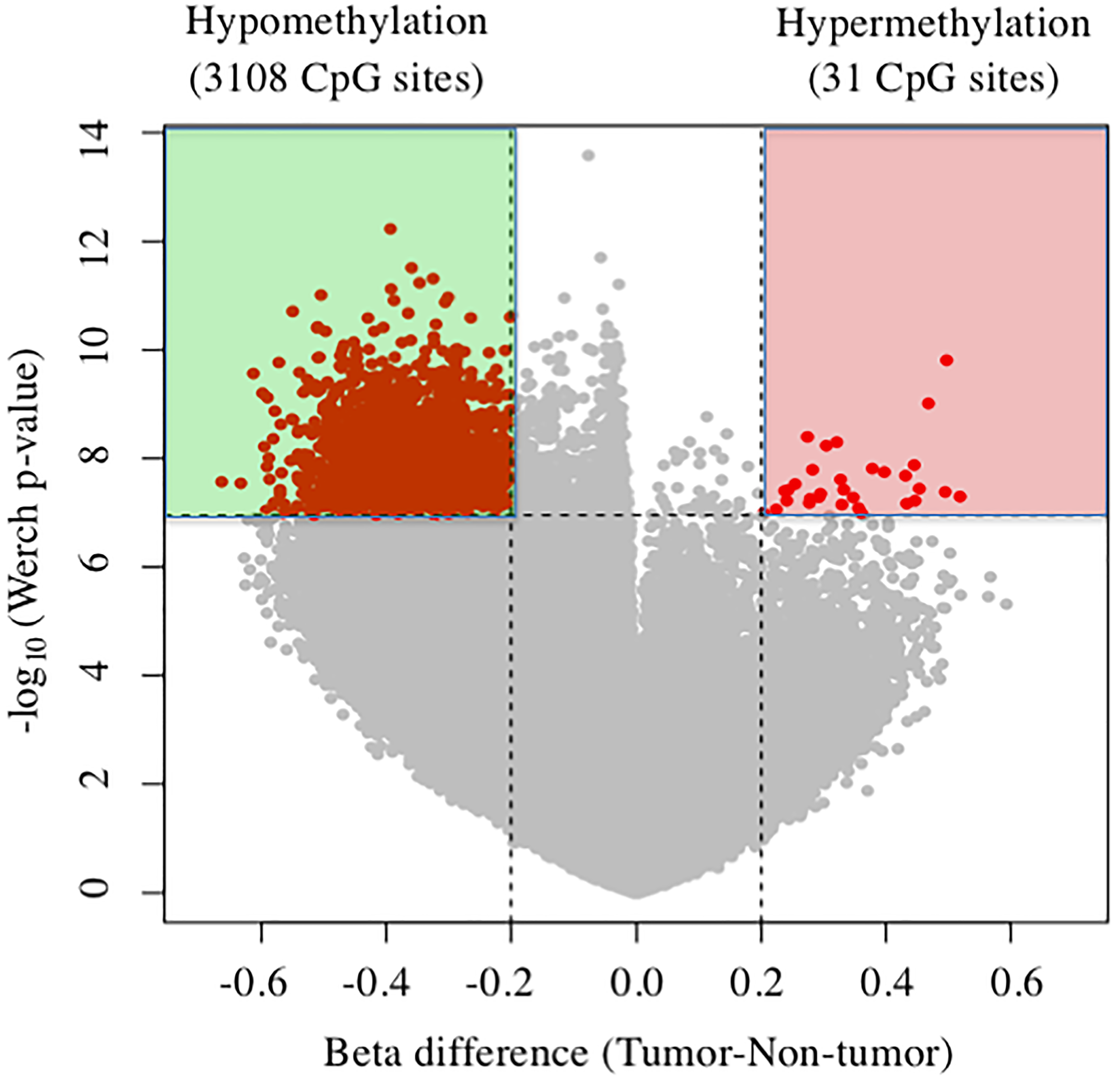 Volcano plots of DNA methylation in tumor tissues compared with nontumor tissue.