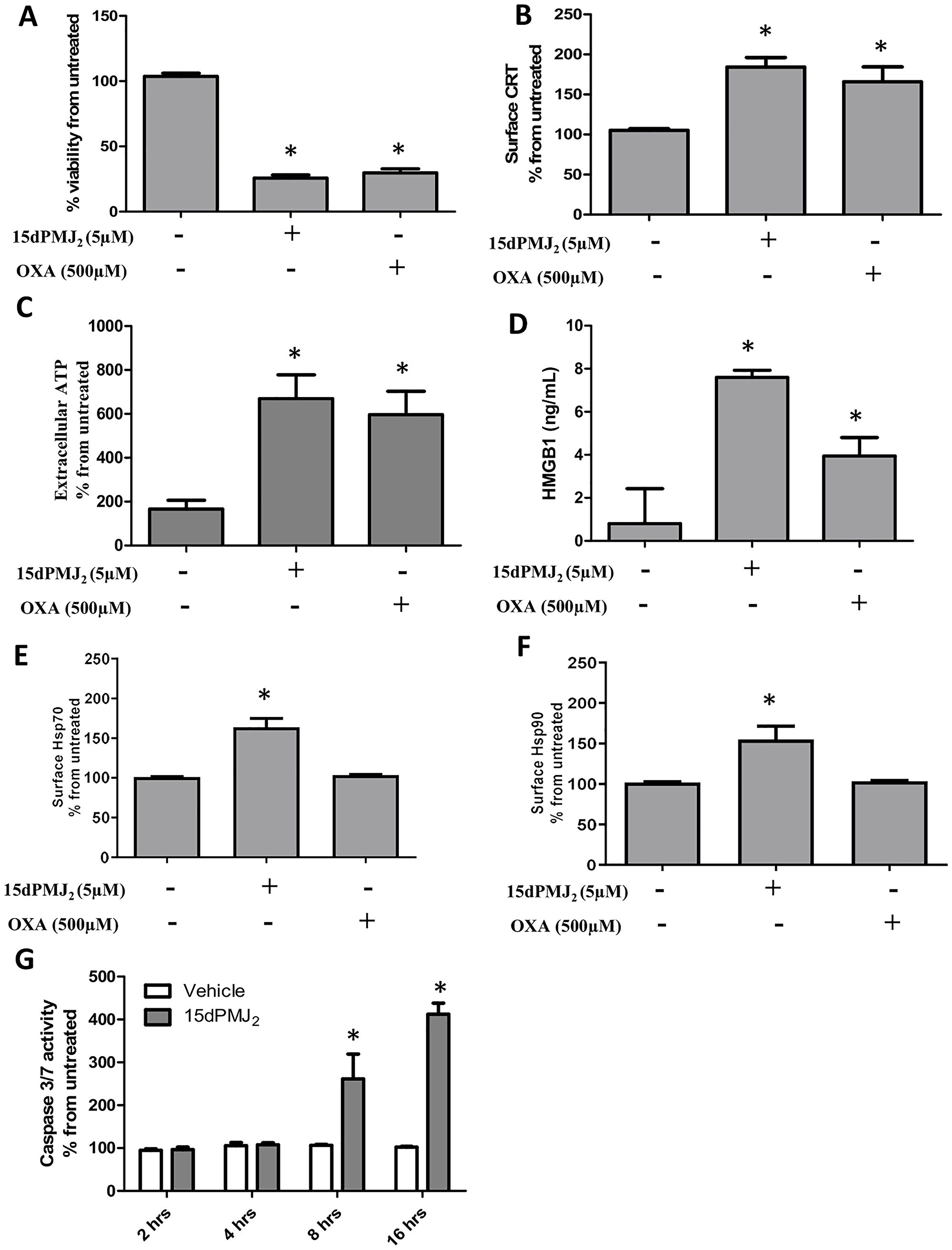 15dPMJ2 increases DAMP expression and cell death in B16F10 melanoma cells.