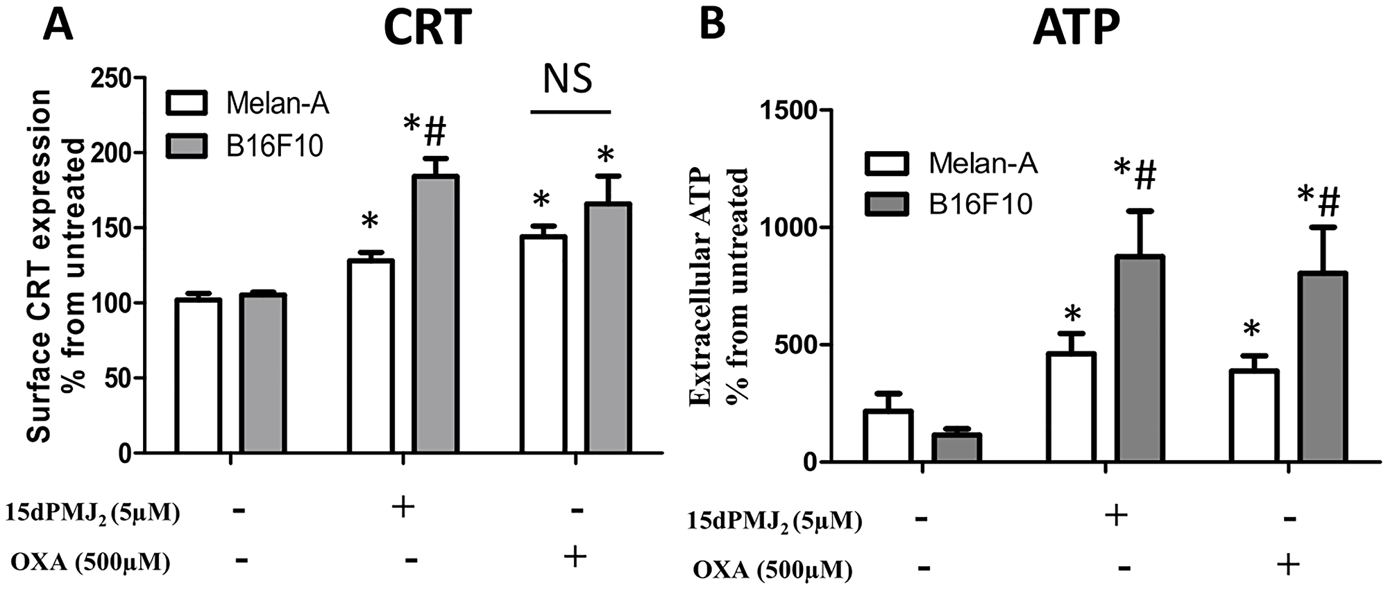 15dPMJ2 increases DAMP expression selectively in melanoma cells.